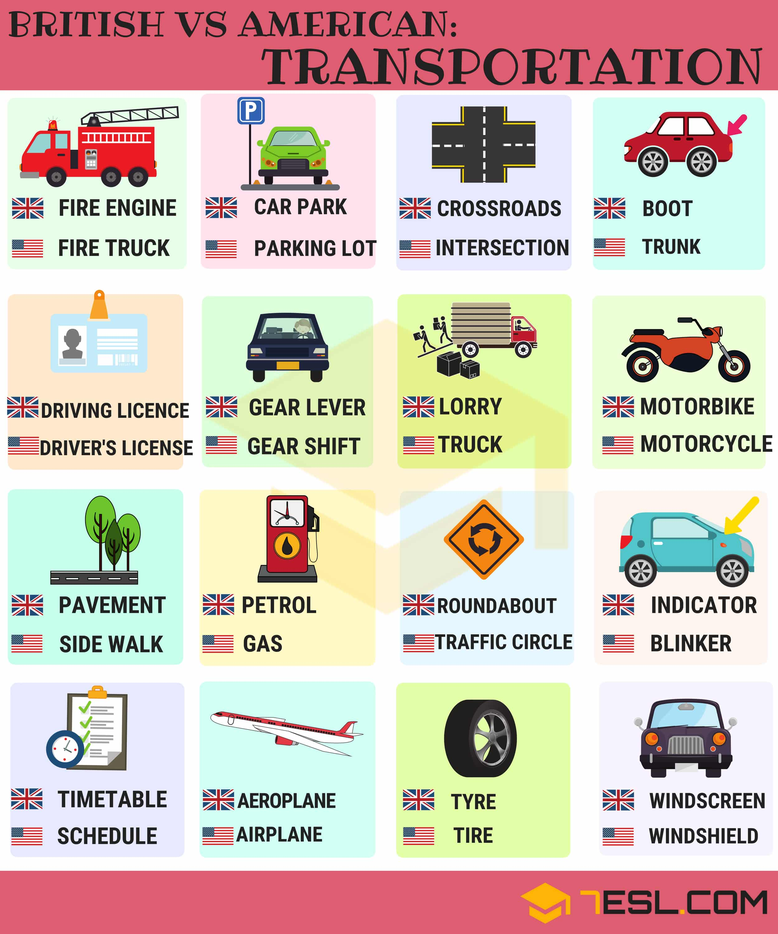 British vs American English: Transport Vocabulary 2