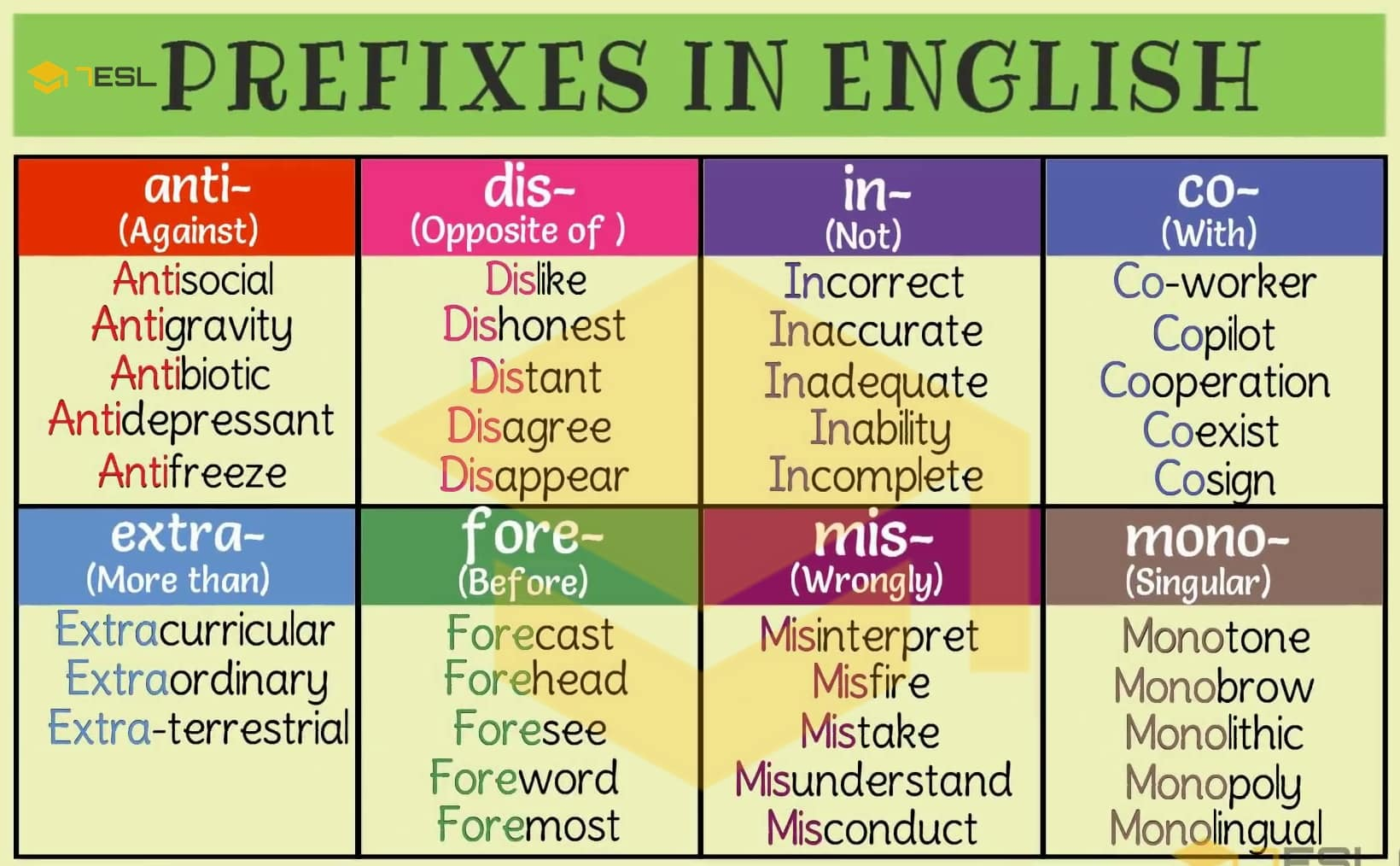 PREFIX: 35+ Common Prefixes with Meaning and Examples - 7 E S L