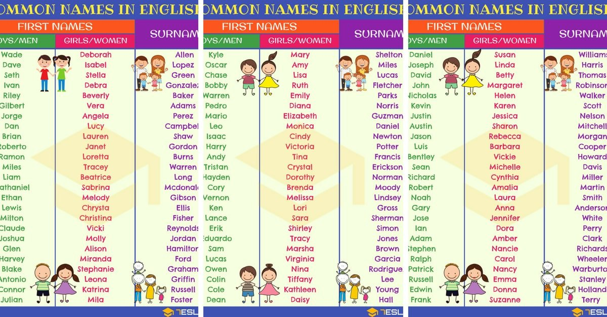 English Names: Most Popular First Names & Surnames 3