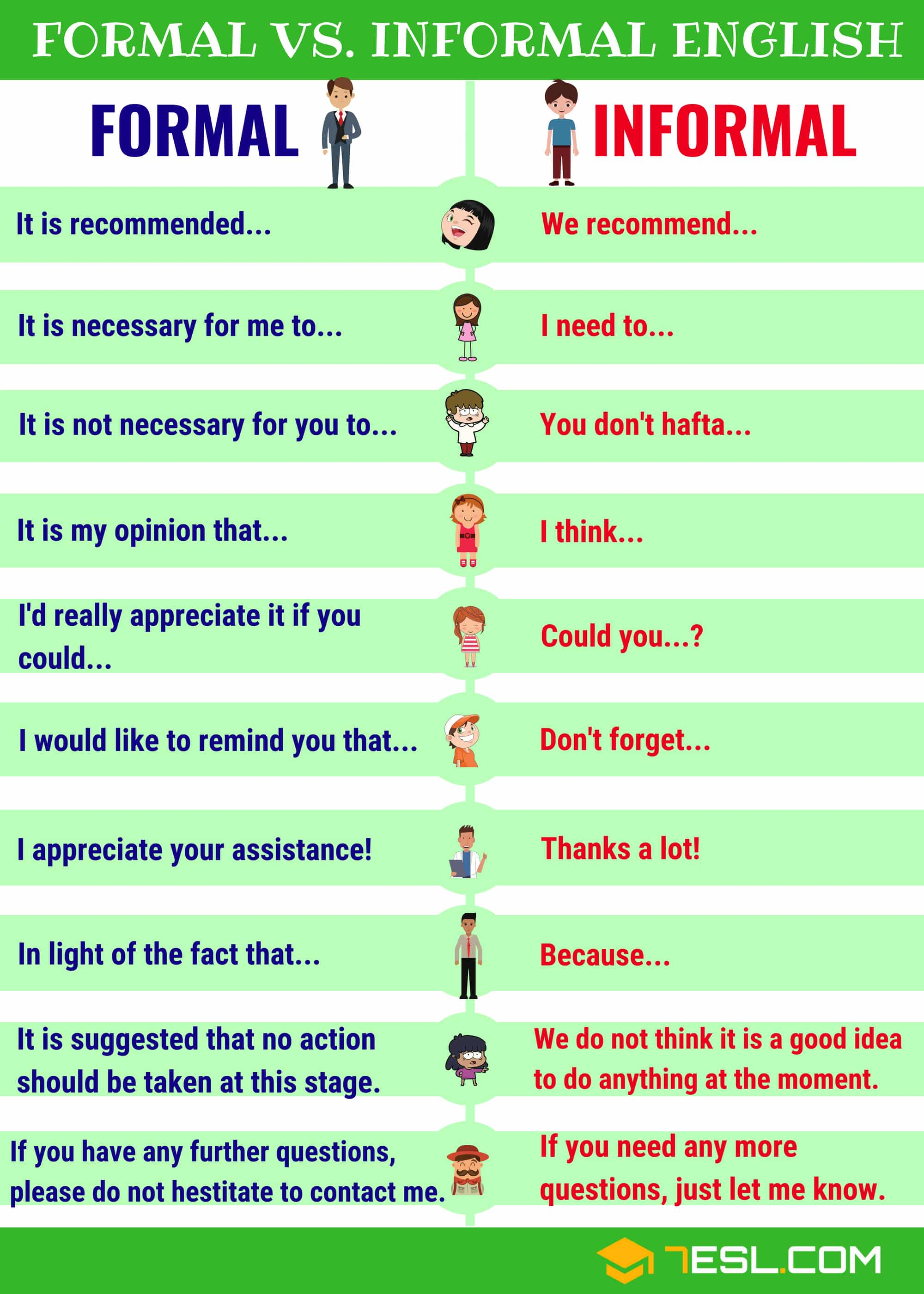 Useful Formal and Informal Expressions in English