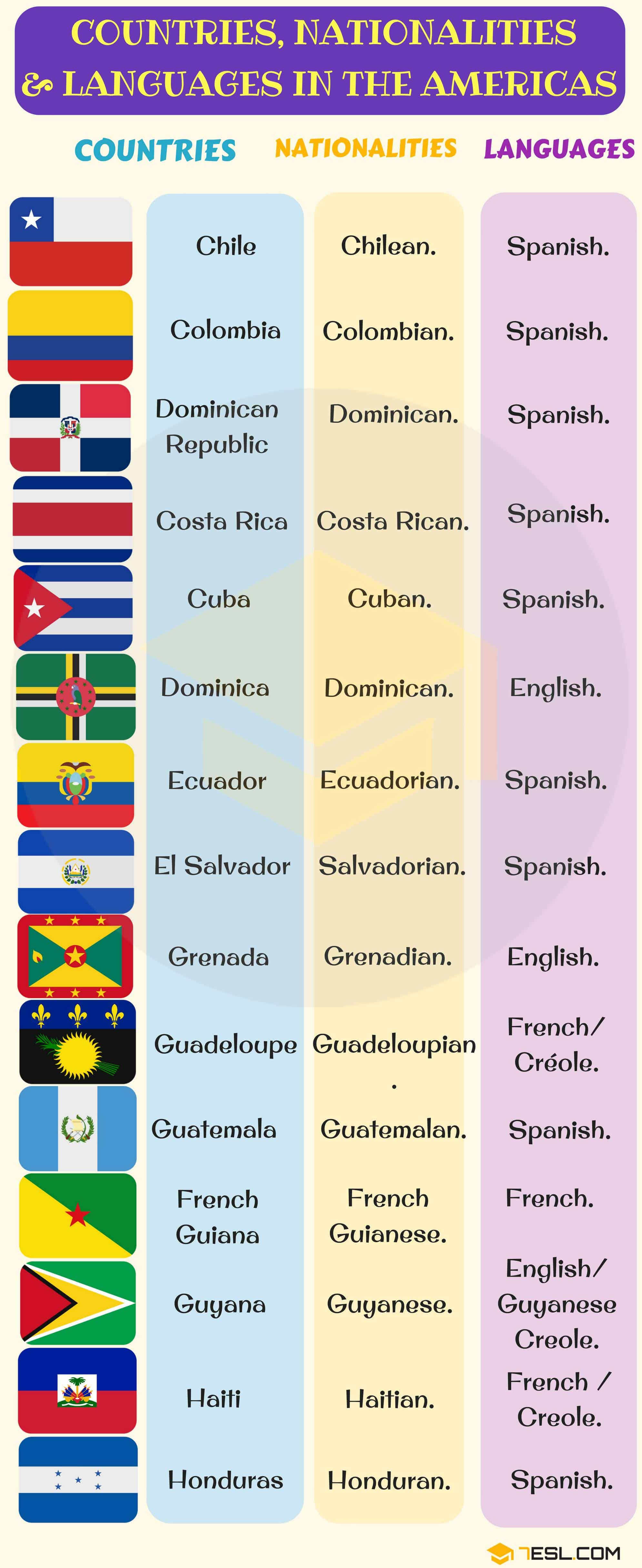 North, Central, South American Countries with Languages, Nationalities & Flags 2