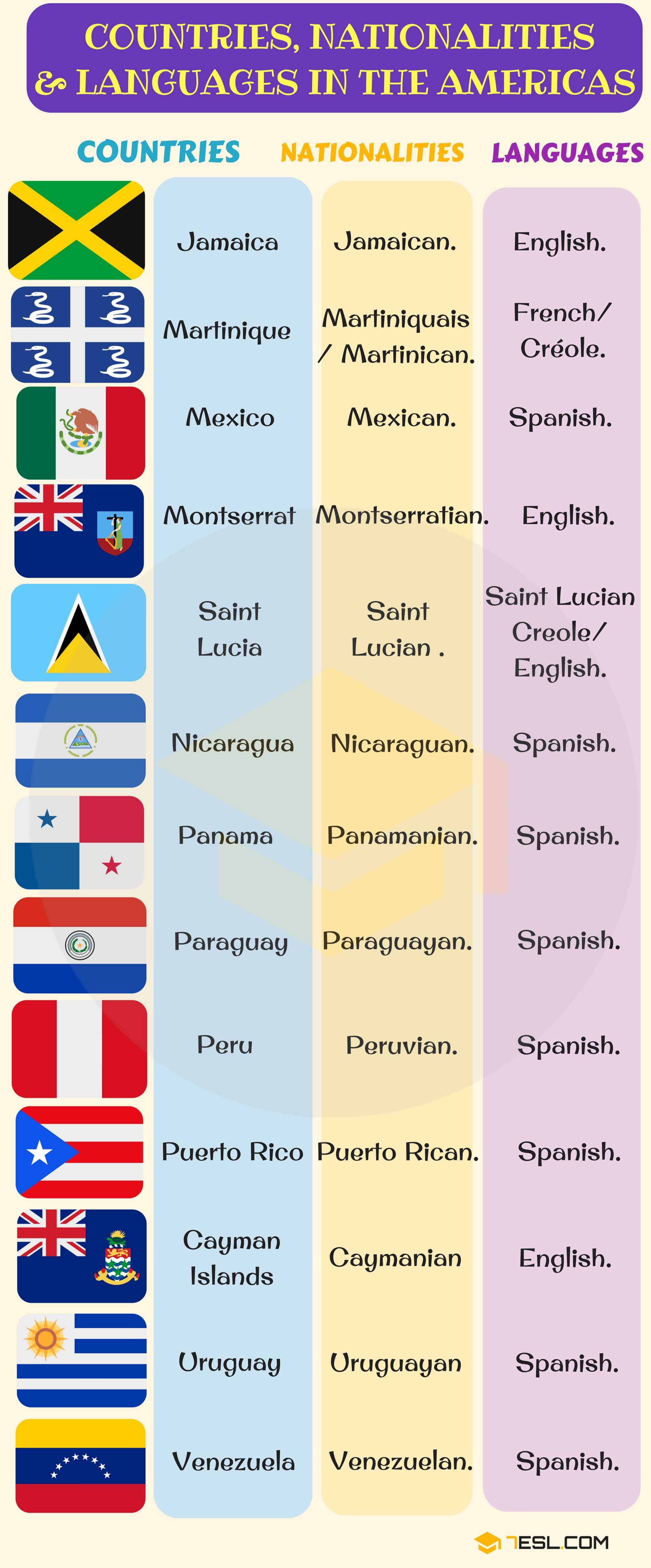 South American countries, North American countries, Central American countries with flags, languages and nationalities | Infographic 1