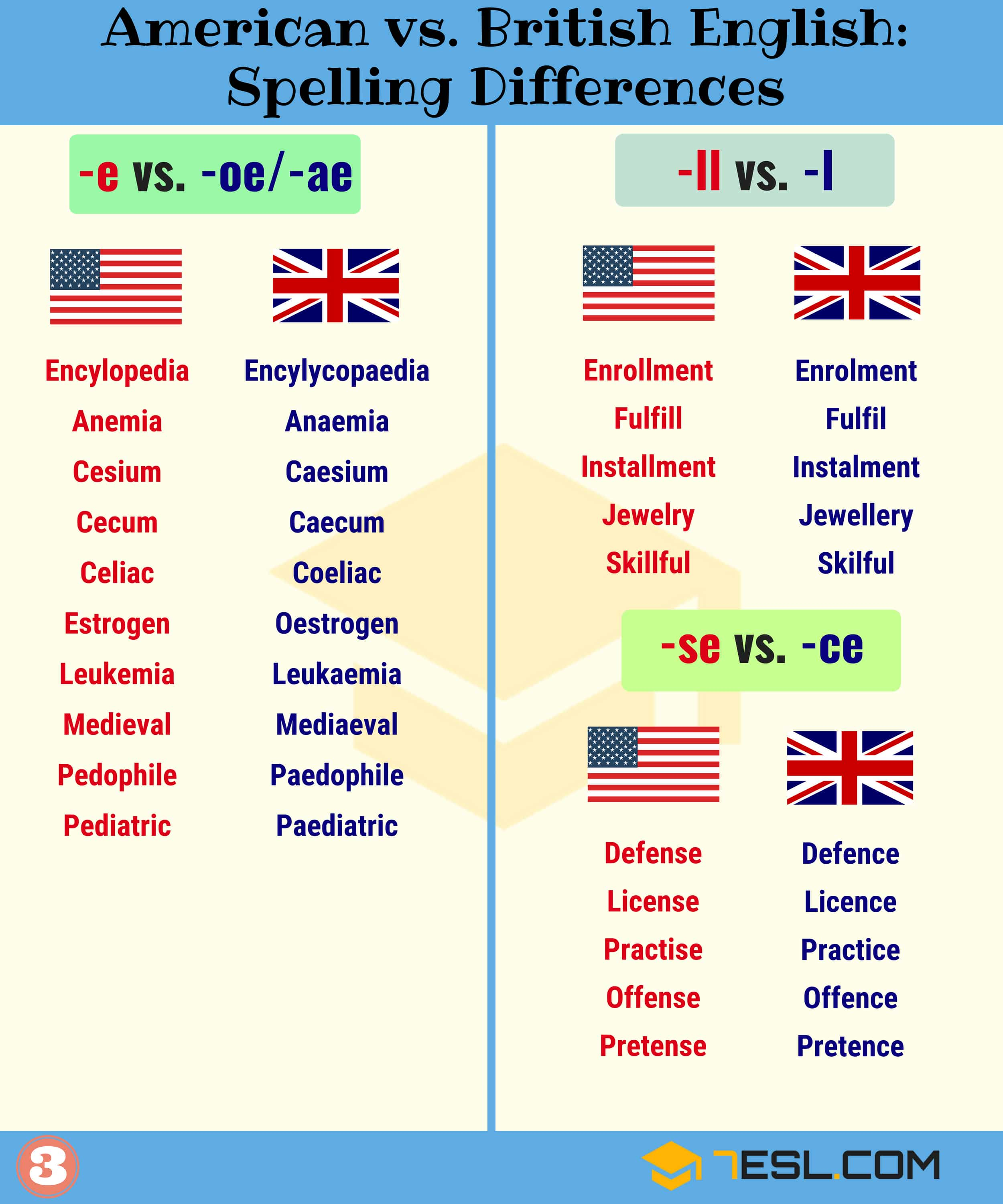 American And British Spelling
