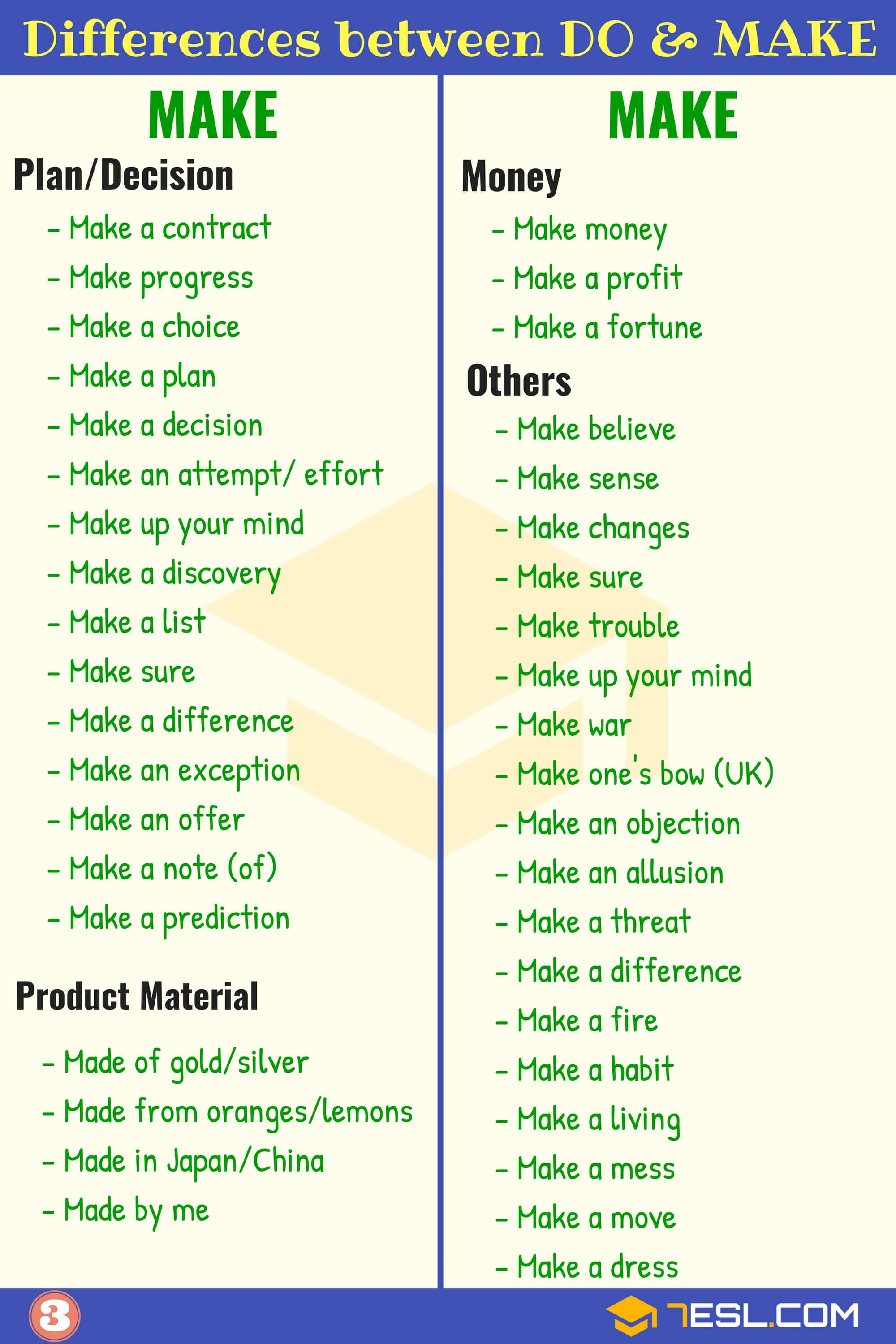 Differences between Do vs. Make