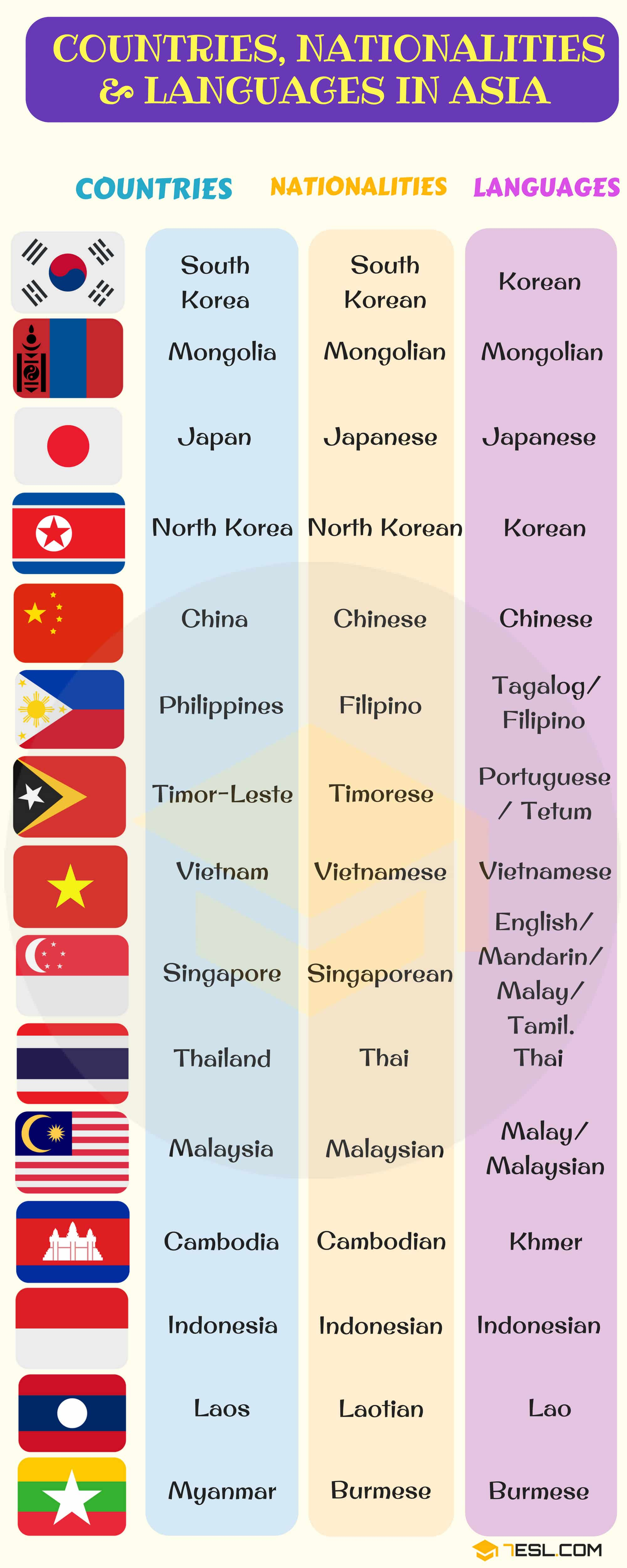 List of Asian countries with Asian languages and Asian flags | Infographic 1