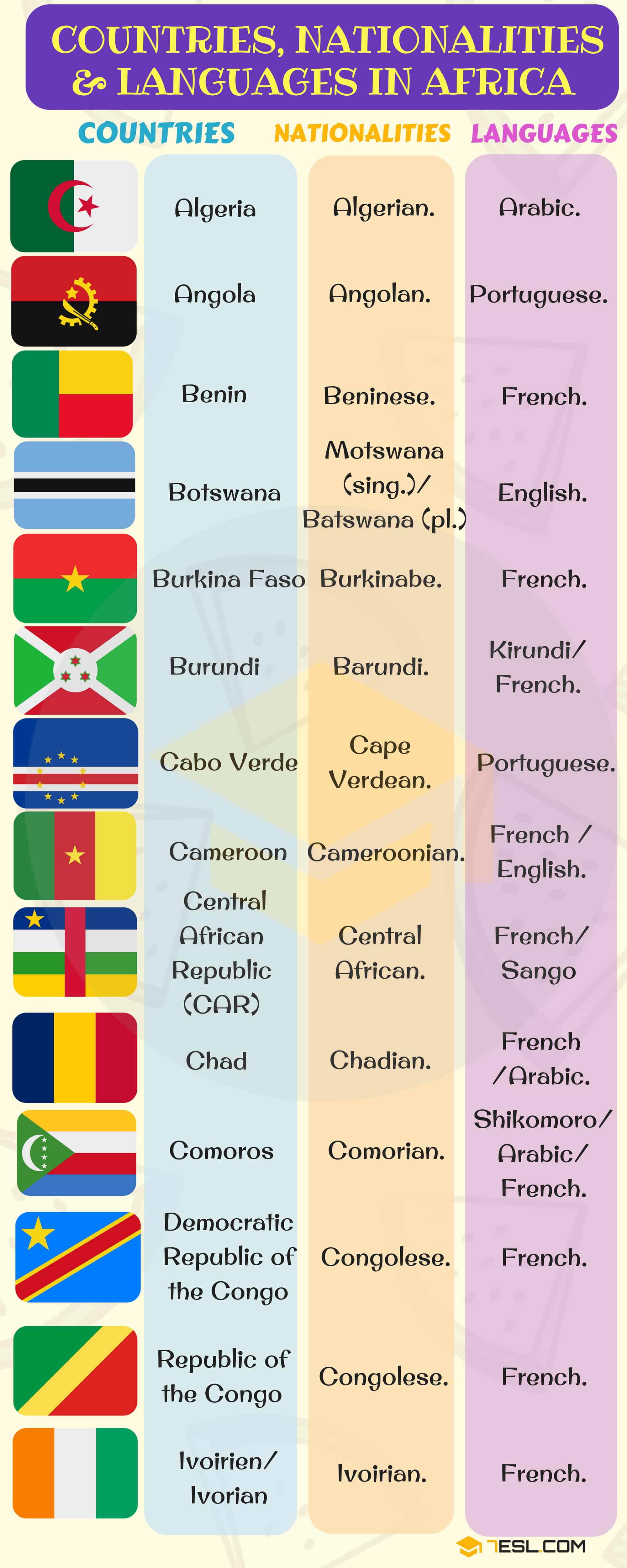 Languages, Countries and Nationalities | List of Countries Image 6