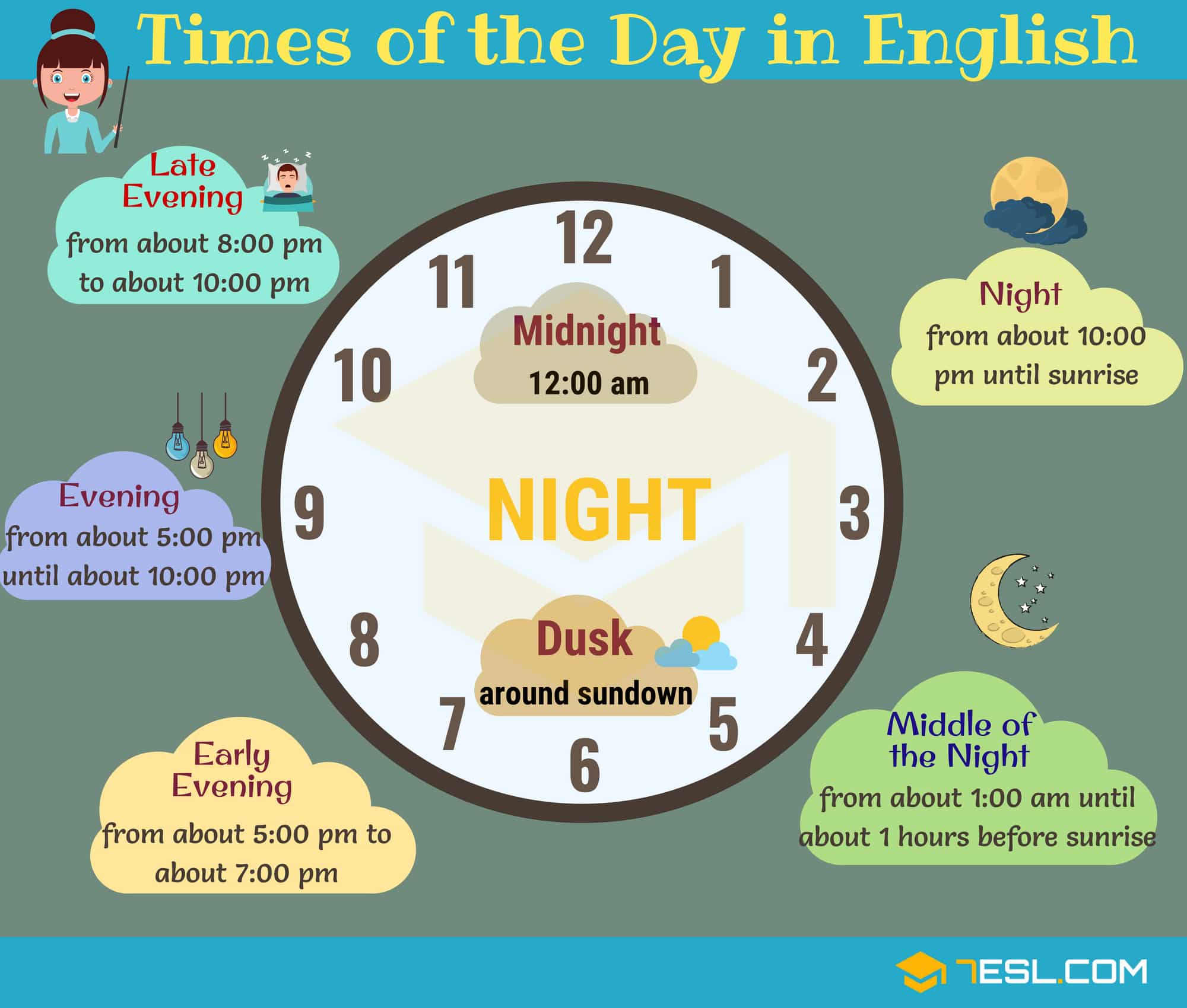 Different Times of the Day | Parts of the Day in English