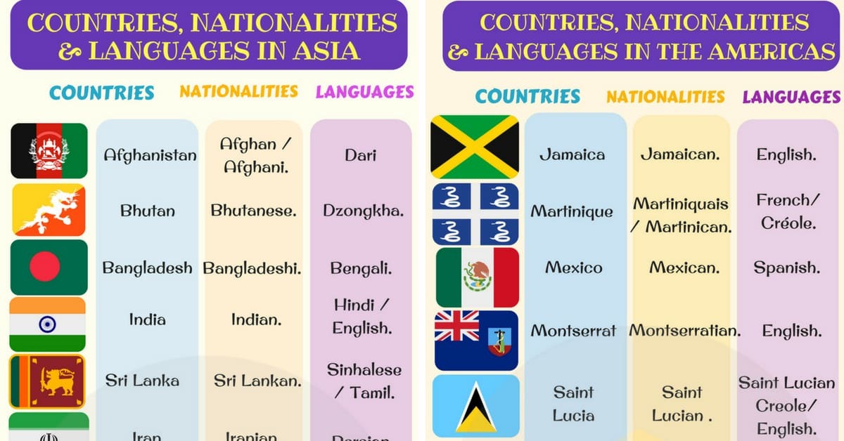 List of Countries and Nationalities | List of Languages - 7 E S L