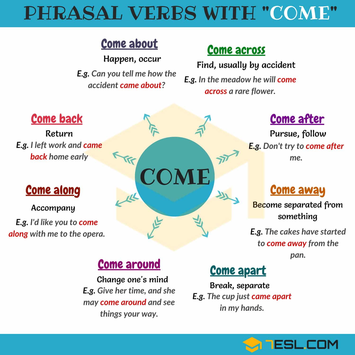 Phrasal Verbs List with Come