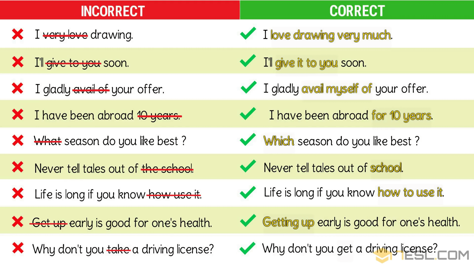 Perfect Grammar: How to Recognise, Correct and Avoid Grammatical Errors