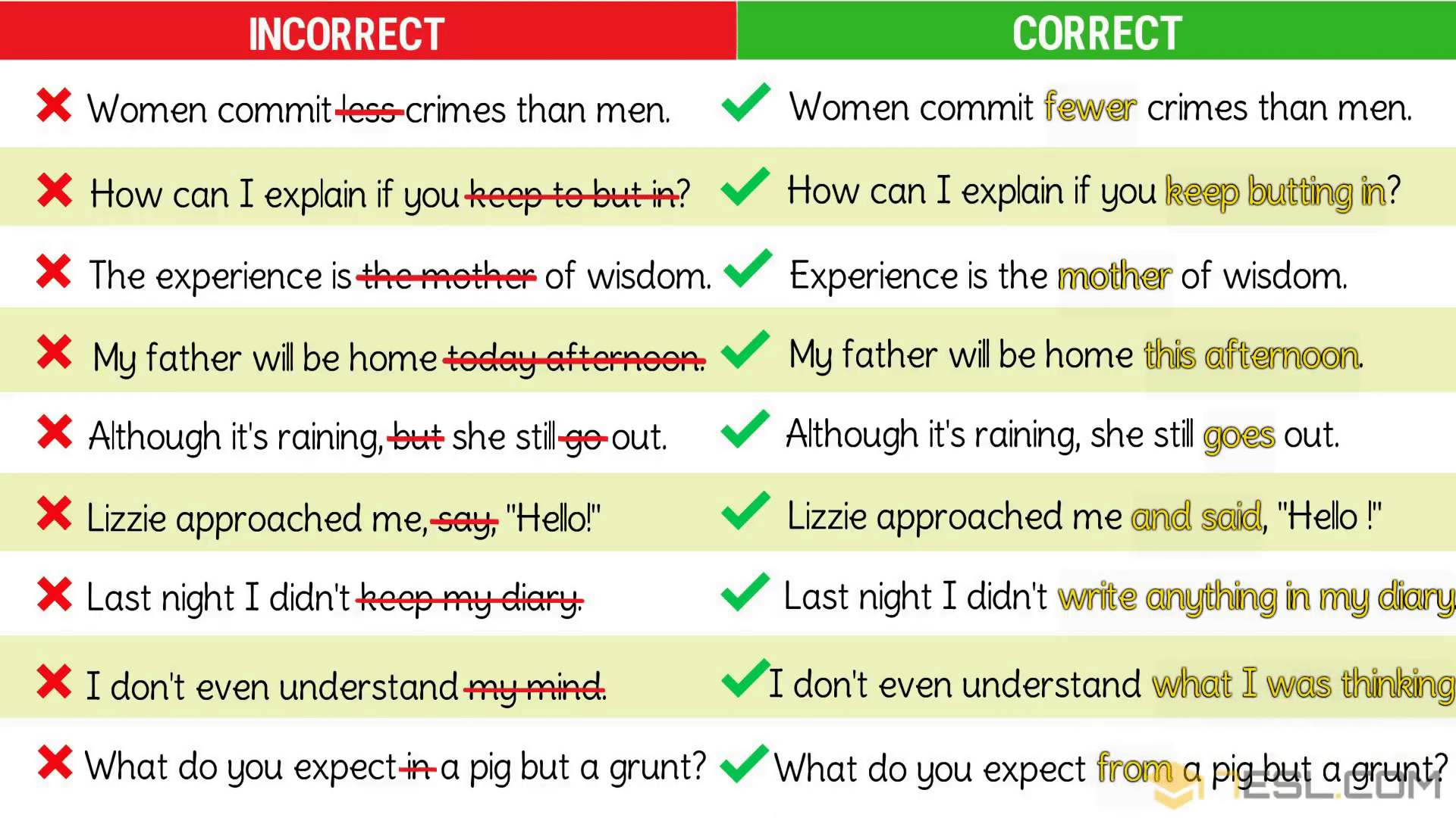 Common Grammar Mistakes/ Grammatical Errors in English