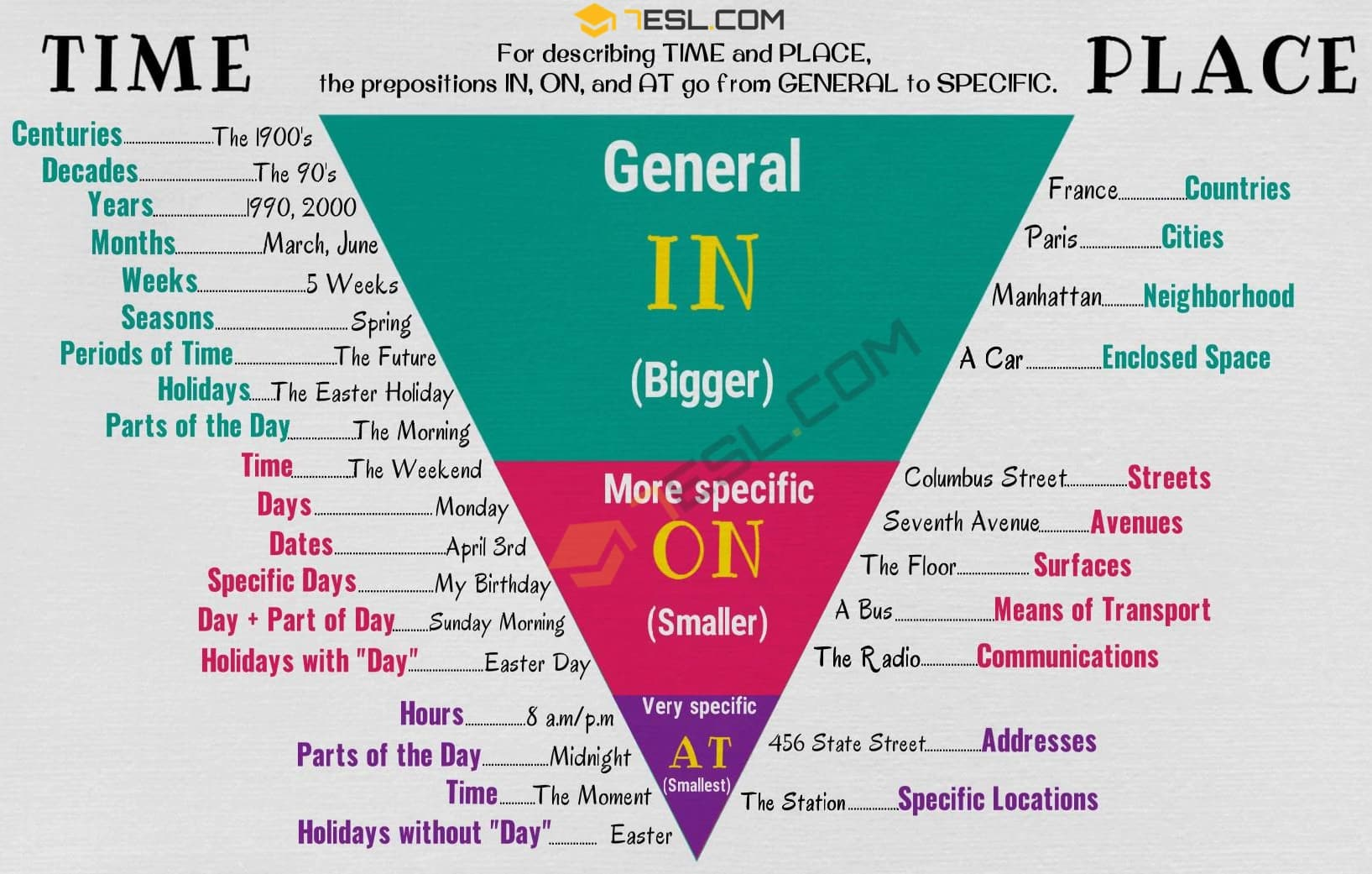 Prepositions of Time and Place (IN, ON, AT)