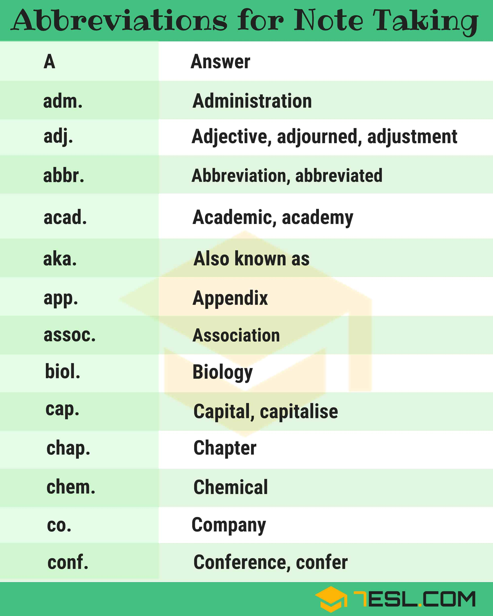 Abbreviations for Note Taking