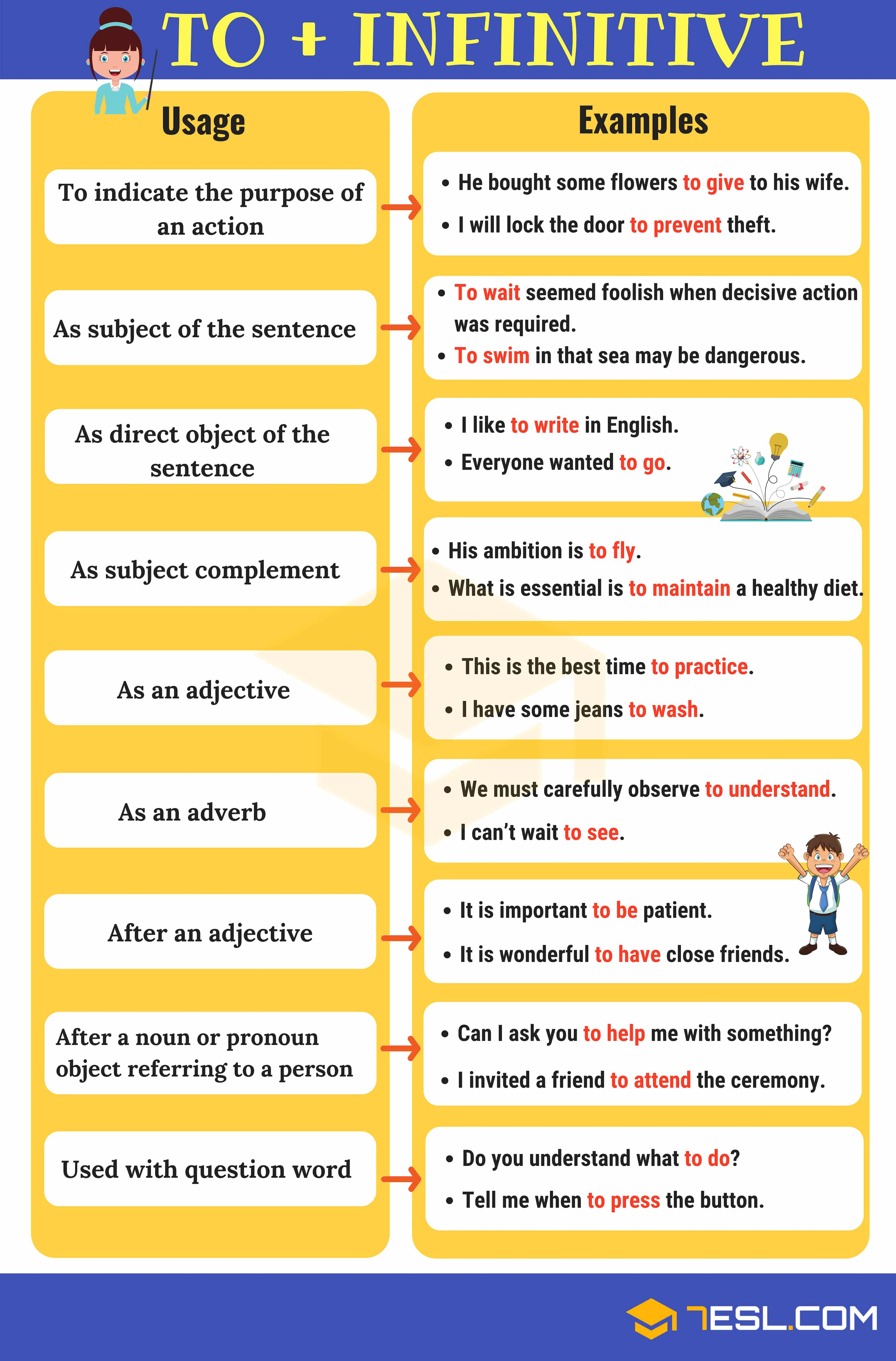 Infinitives in English