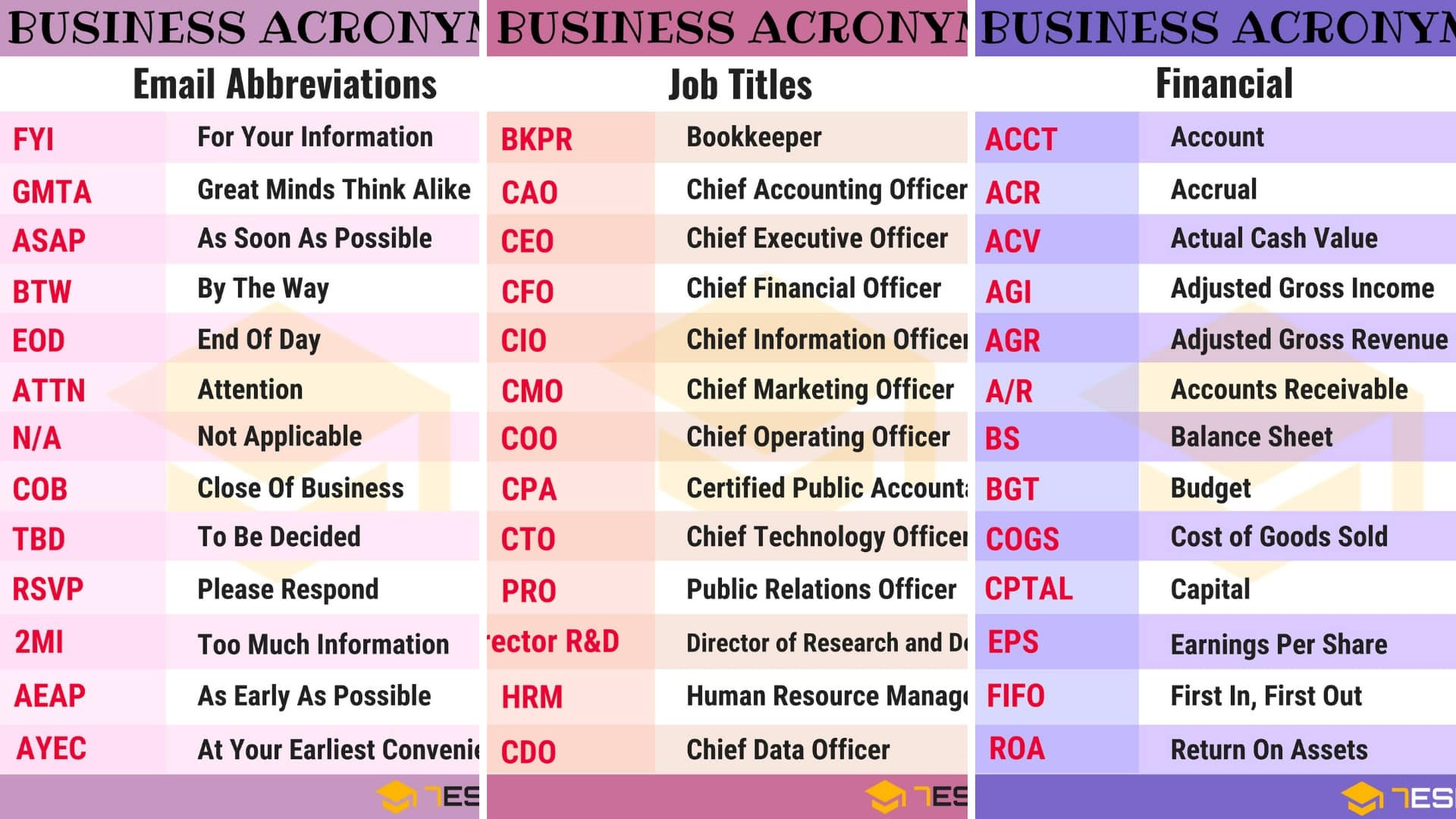 250+ Common Business Acronyms, Abbreviations and Slang Terms 1