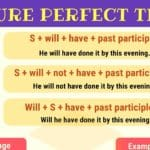 Future Perfect Tense | Grammar Rules and Examples