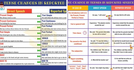 Reported Speech: A Complete Grammar Guide 2