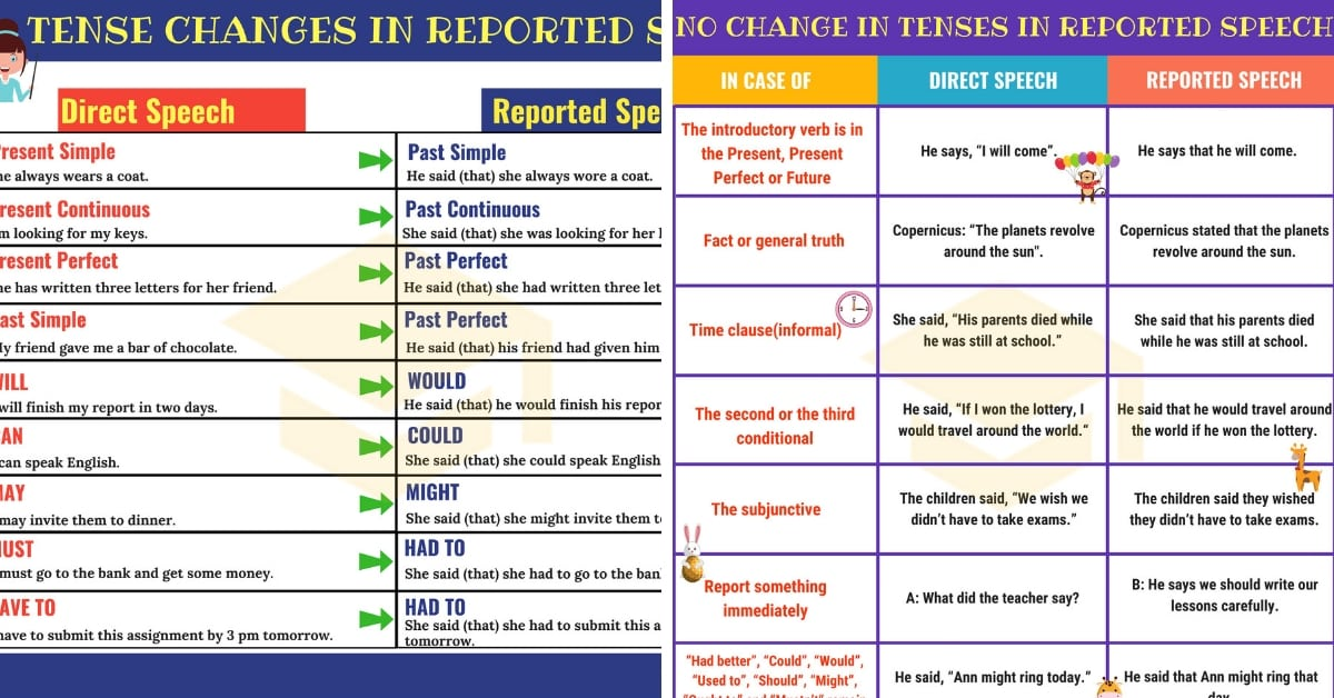 Reported Speech: Useful Rules & Examples 1