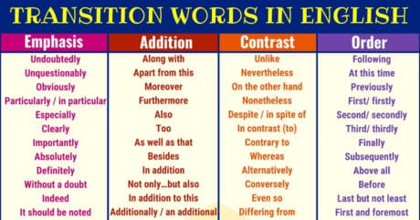 Useful TRANSITION Words and Phrases in English 1