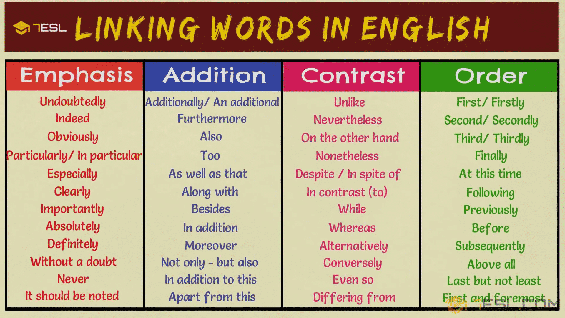 Emphasis - Addition - Contrast - Order Transition Words & Phrases