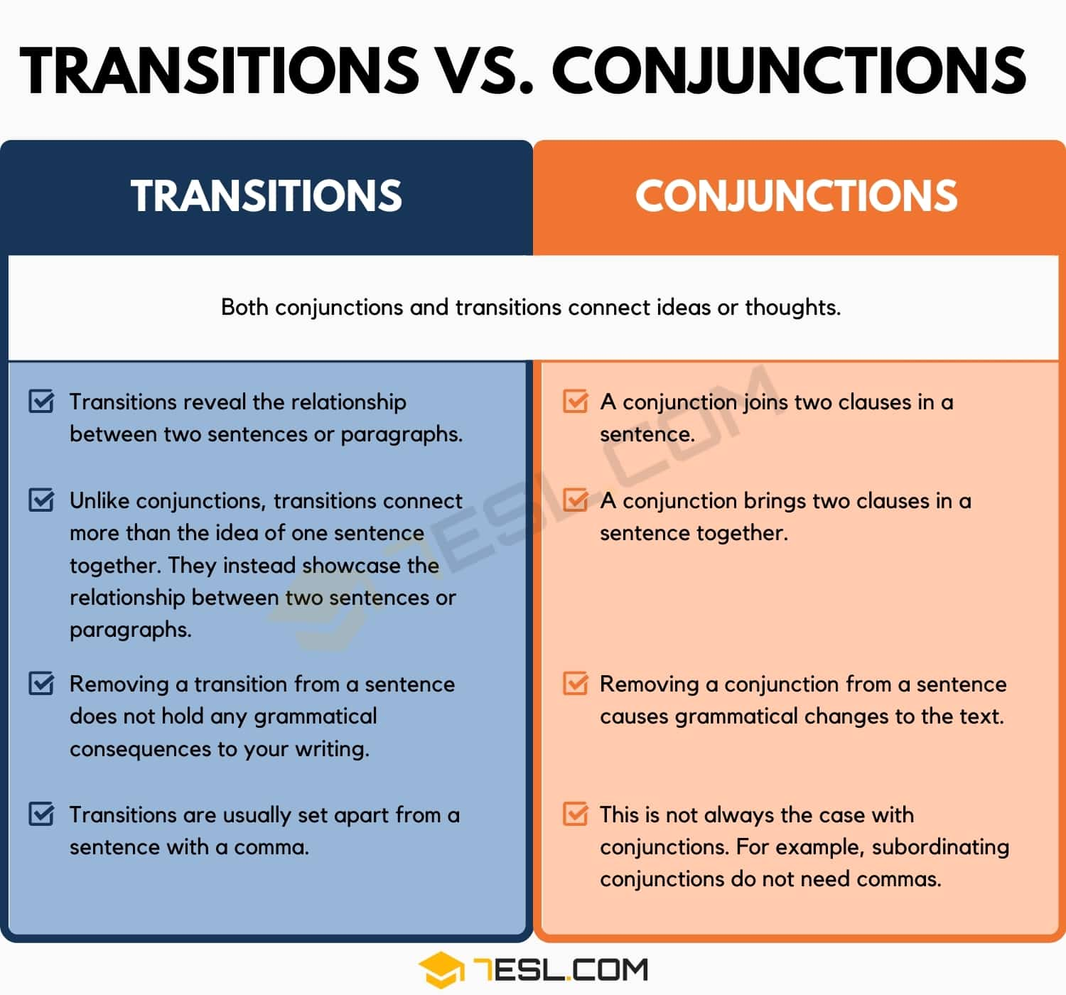 Transitions vs. Conjunctions
