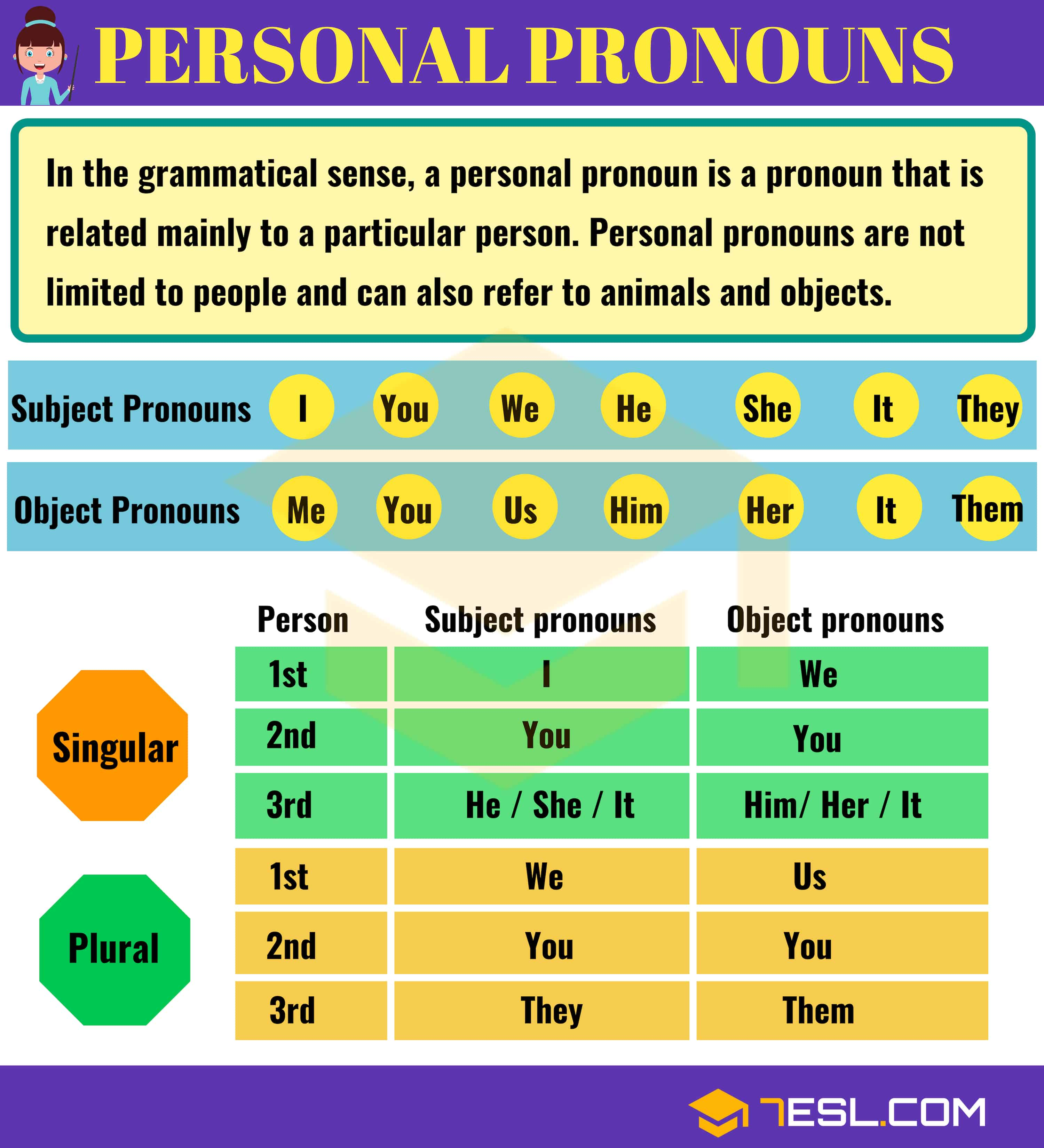 pronouns pronoun definition example personal examples object english rules subject grammar epicene 7esl he reflexive verb