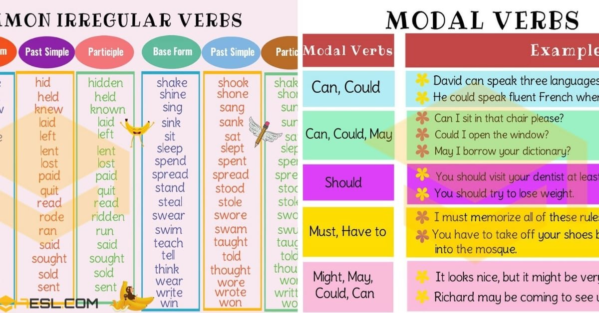 Verb | A Quick Guide to Mastering English Verbs with Examples 1