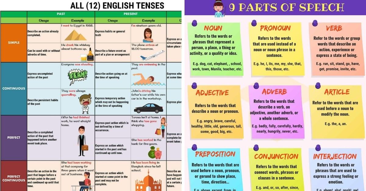 Grammar How To Learn English Grammar: 06 Simple Steps • 7ESL