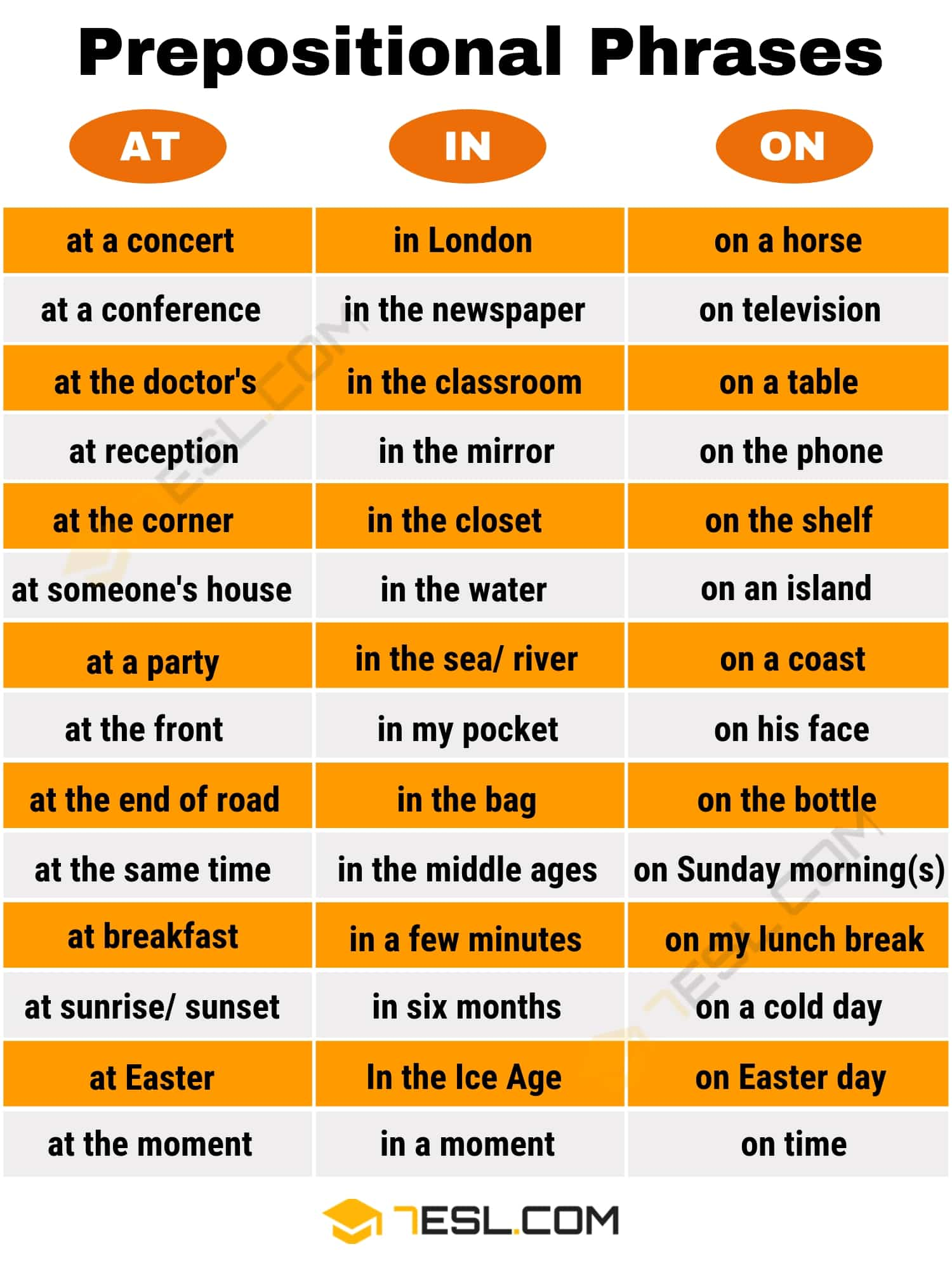 Prepositional Phrase Examples | Image