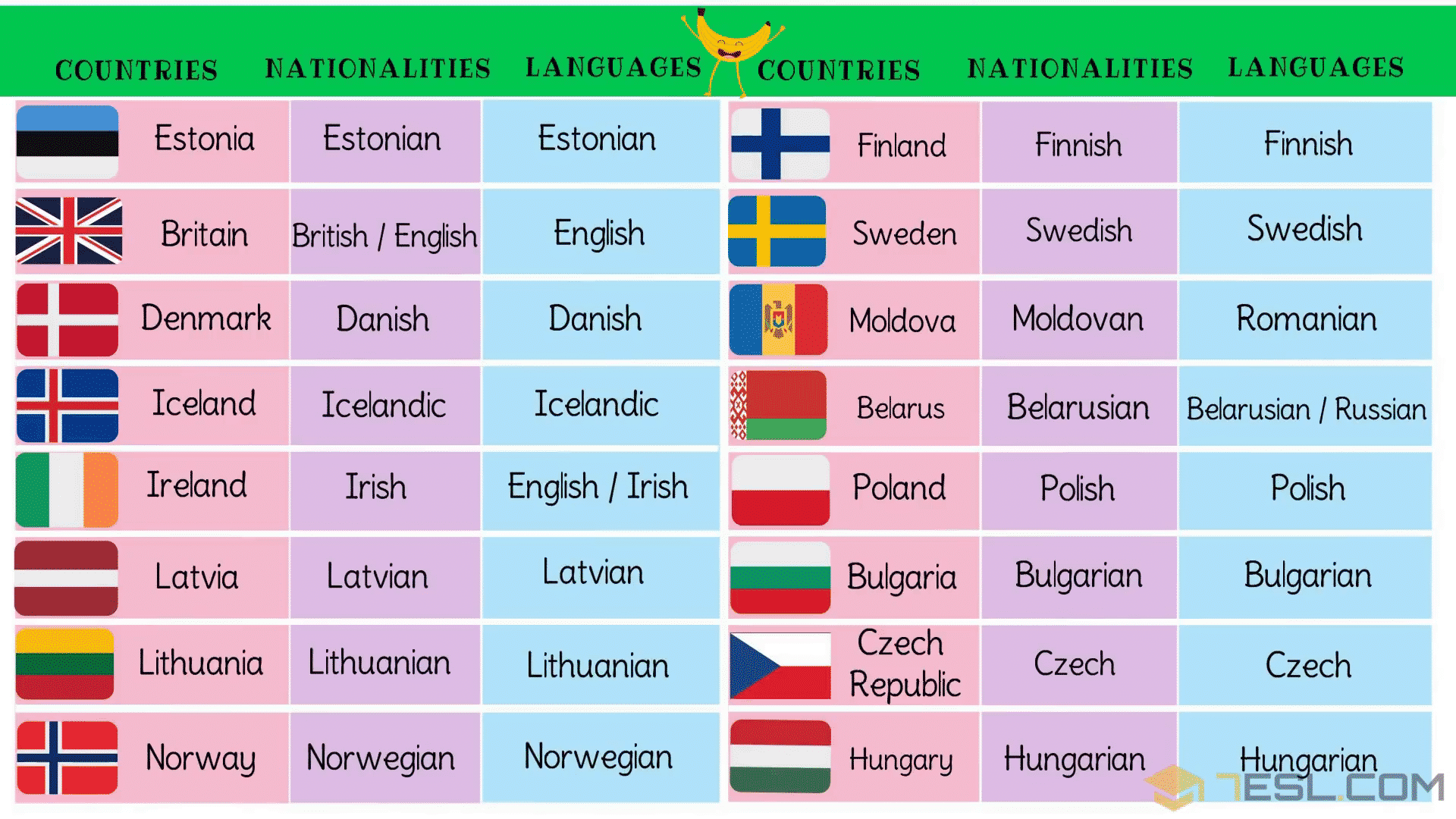 List of European Countries with European Languages, Nationalities & Flags