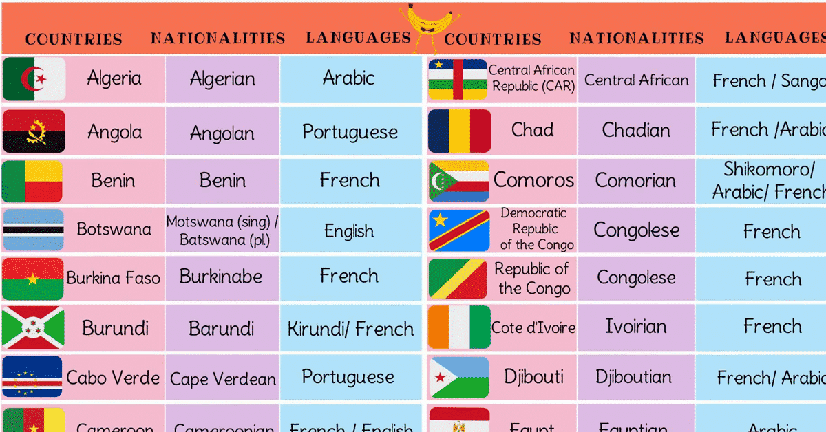 List of African Countries with African Languages, Nationalities & Flags 7