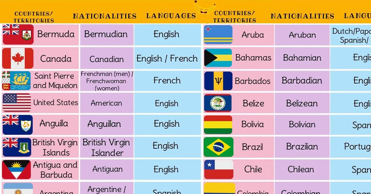 North, Central, South American Countries with Languages, Nationalities & Flags 1