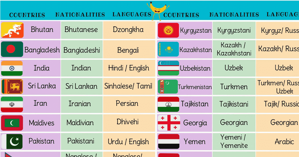List of Asian Countries with Asian Languages, Nationalities & Flags 1
