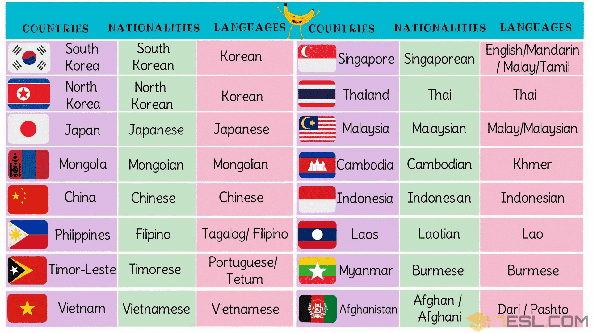 List of Asian Countries with Asian Languages, Nationalities & Flags