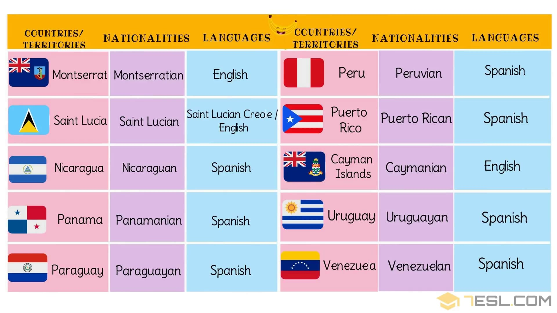 North, Central, South American Countries with Languages, Nationalities & Flags
