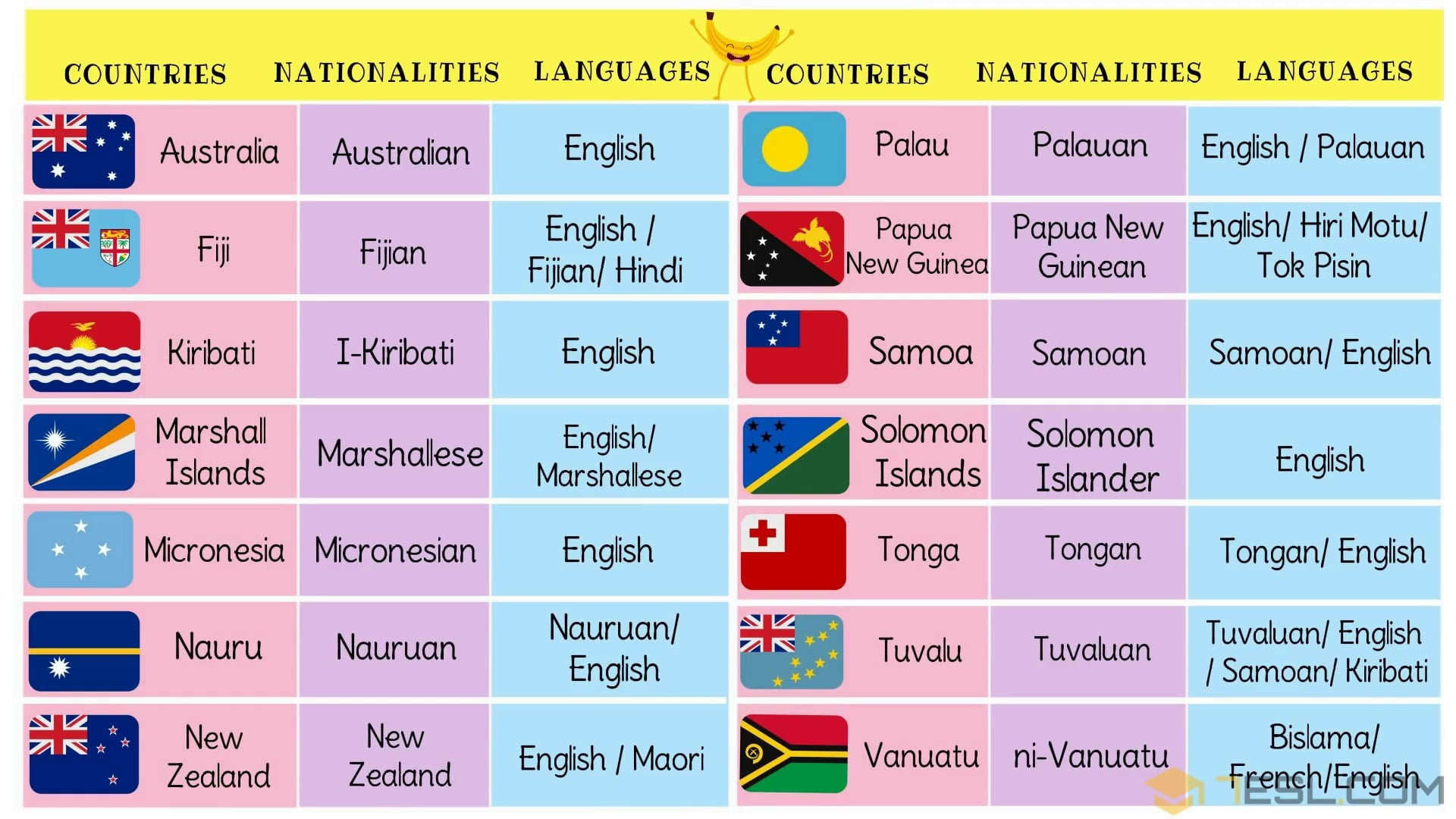 Oceania Countries with Languages, Nationalities & Flags
