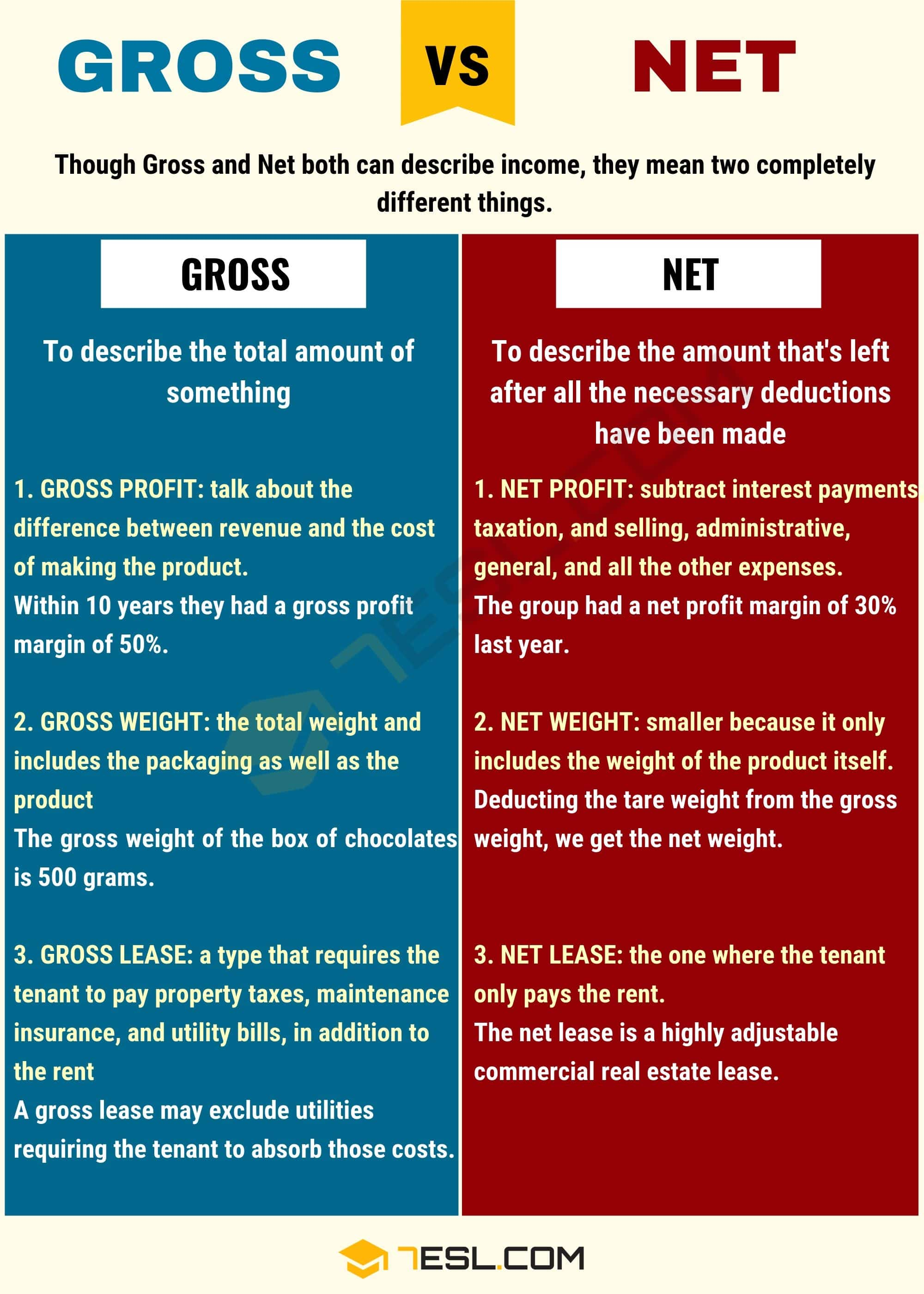 GROSS vs NET
