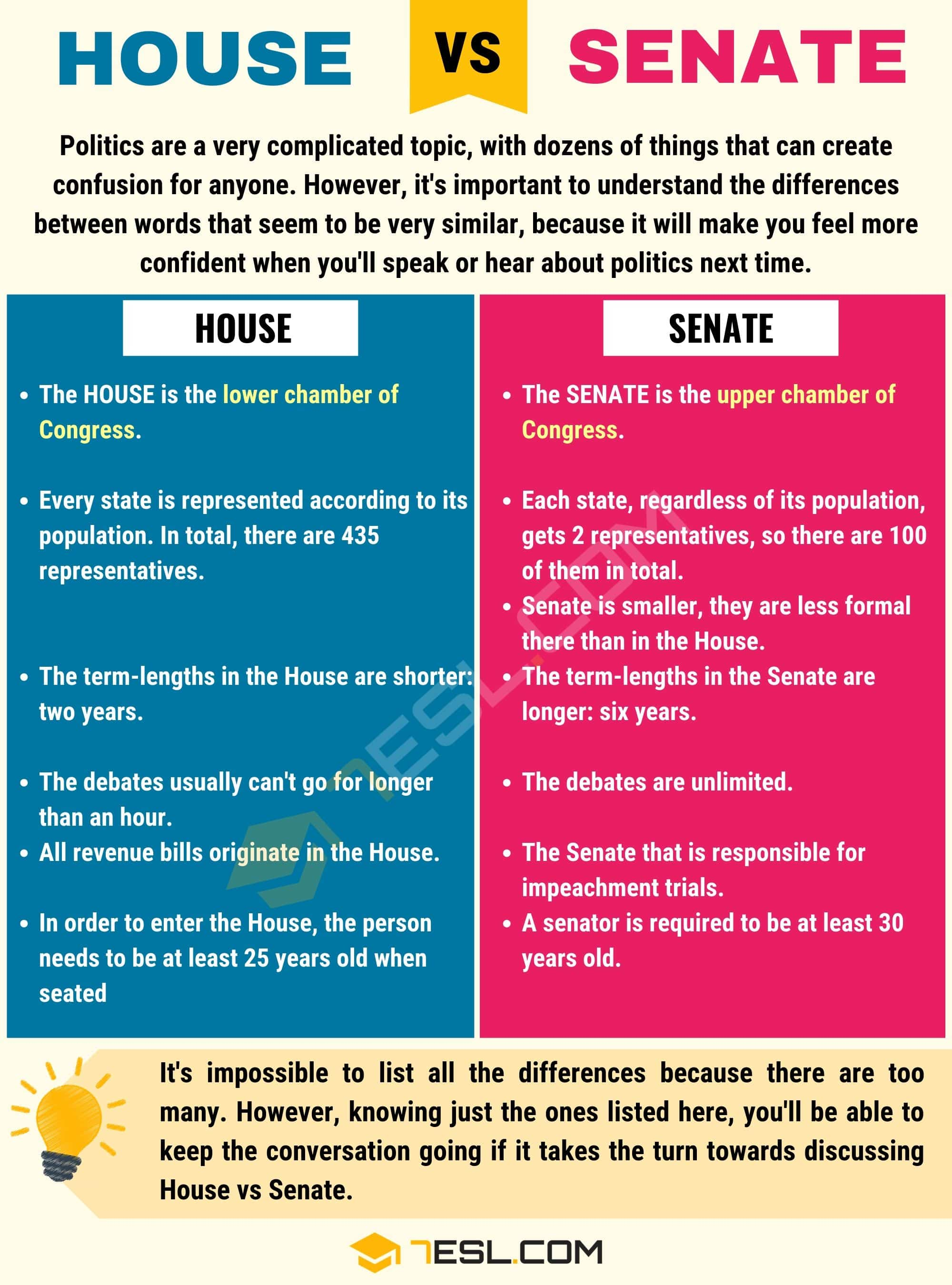 House vs Senate