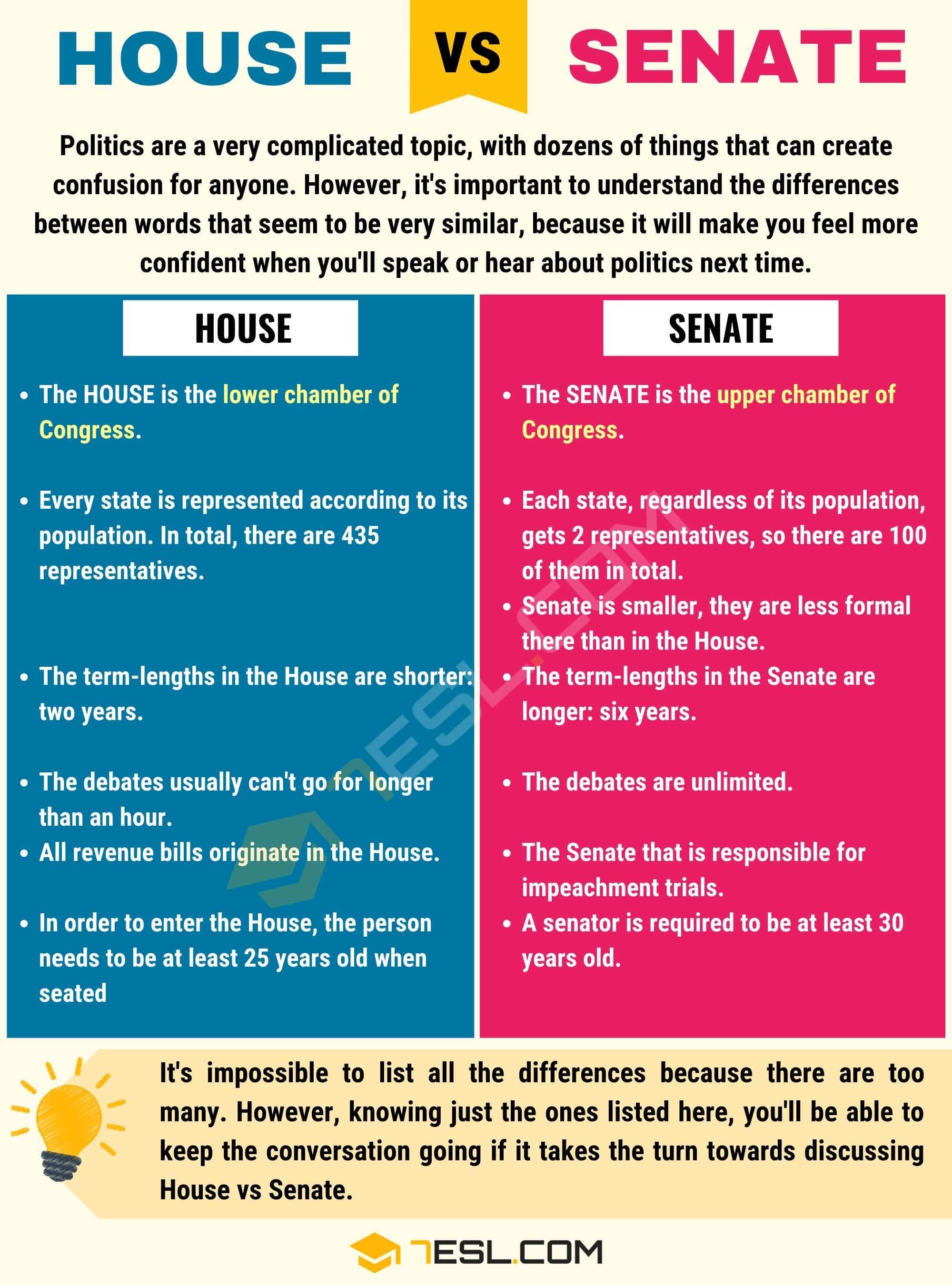 House vs. Senate