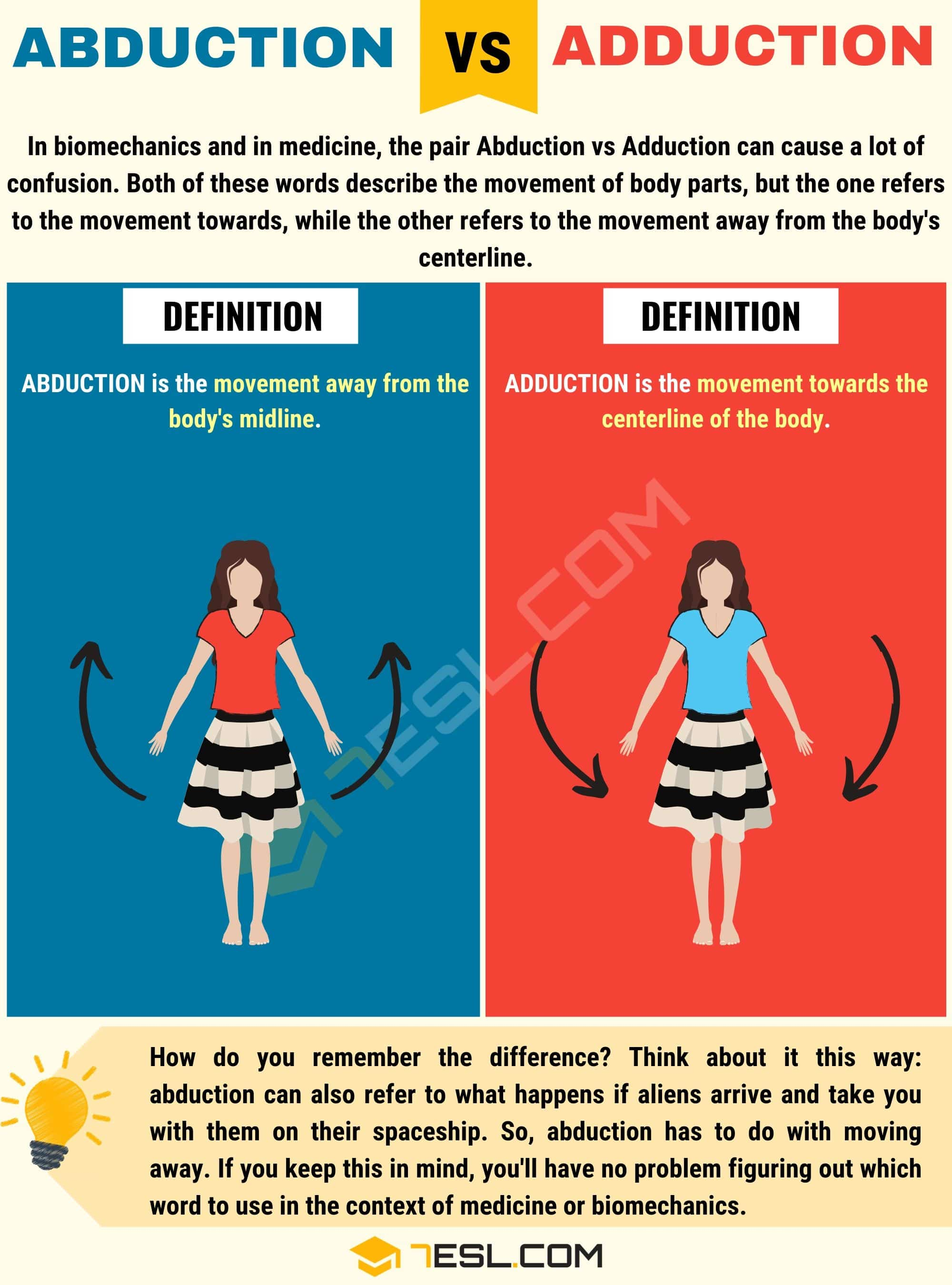 Abduction vs Adduction