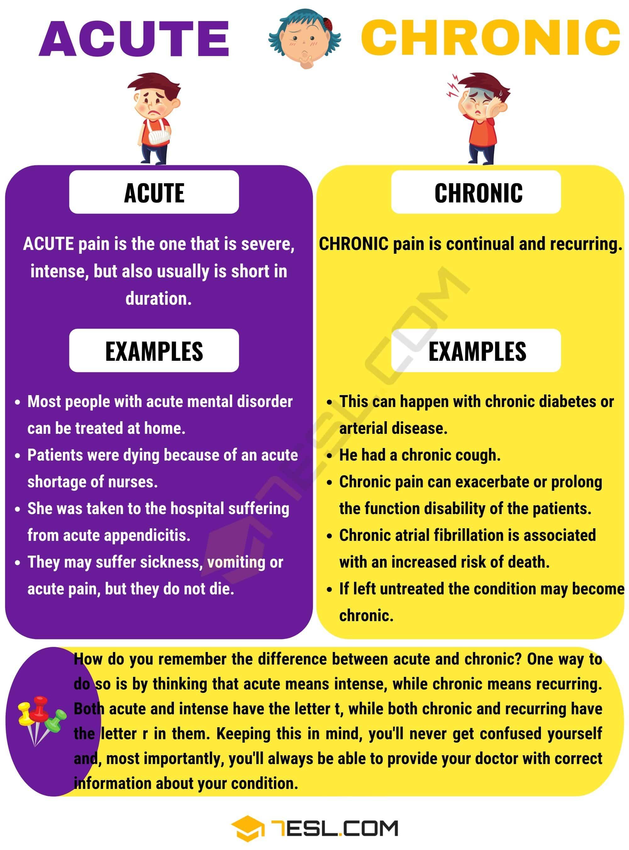 Acute vs Chronic