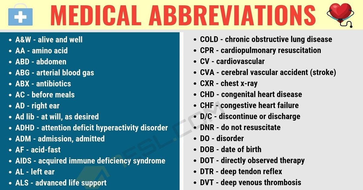 Medical Abbreviations: Useful List of Medical Abbreviations in English 1