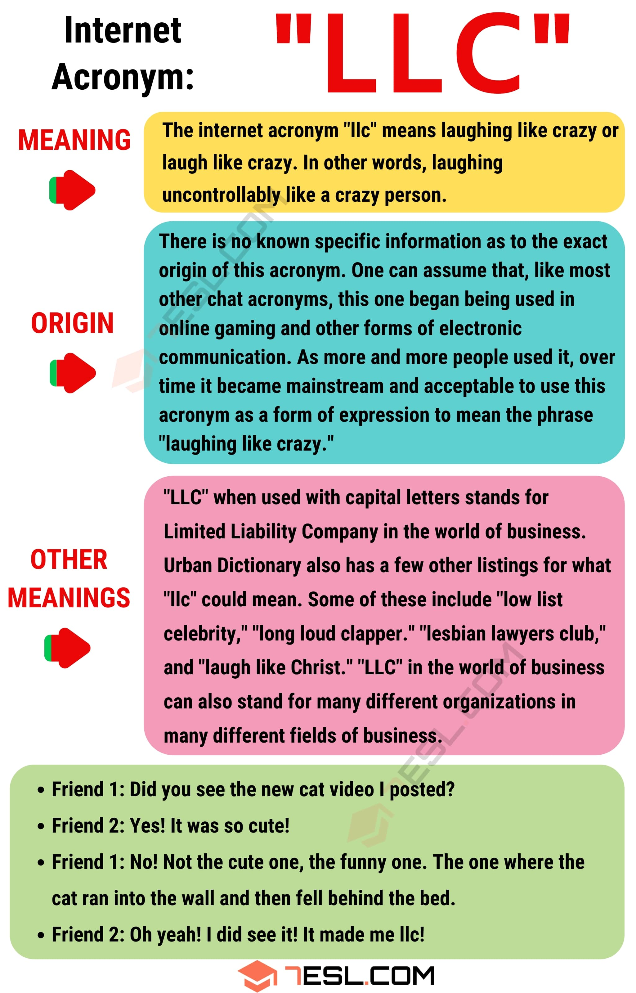 LLC: The Meaning of LLC in Online Conversations