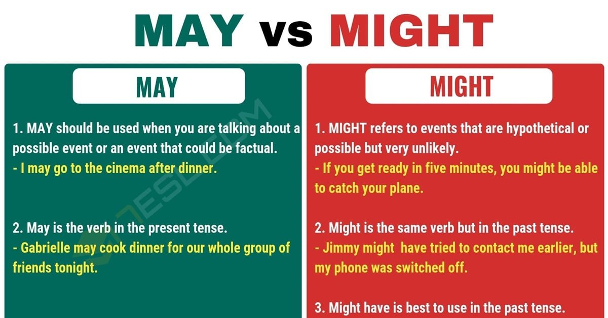 May vs. Might