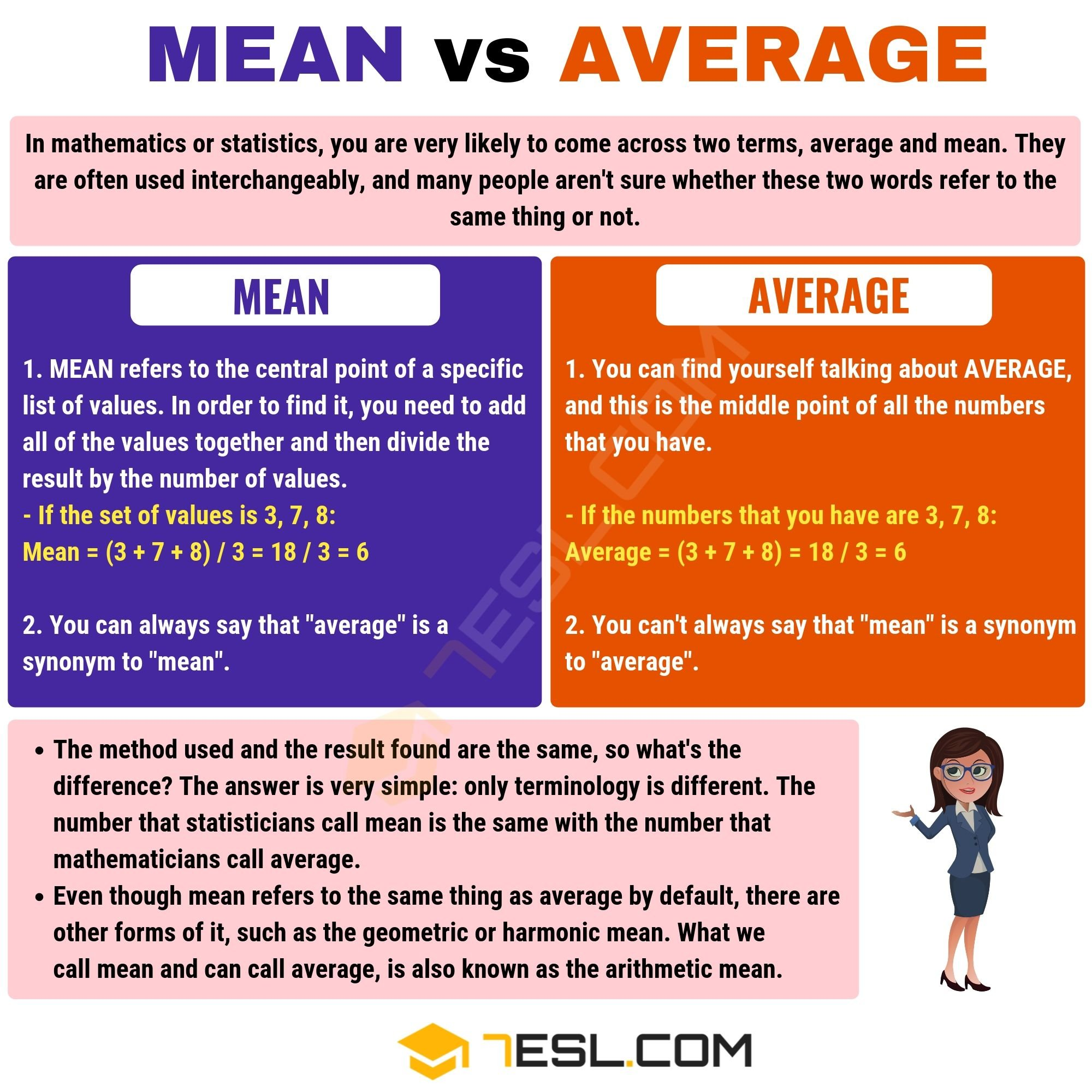 Mean vs Average