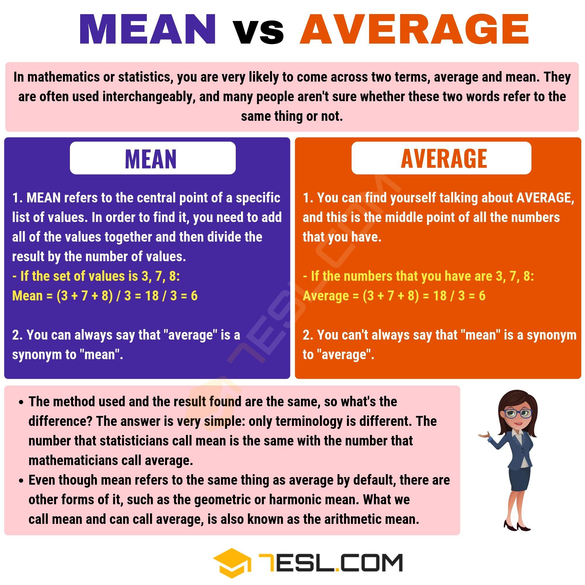 Mean vs. Average