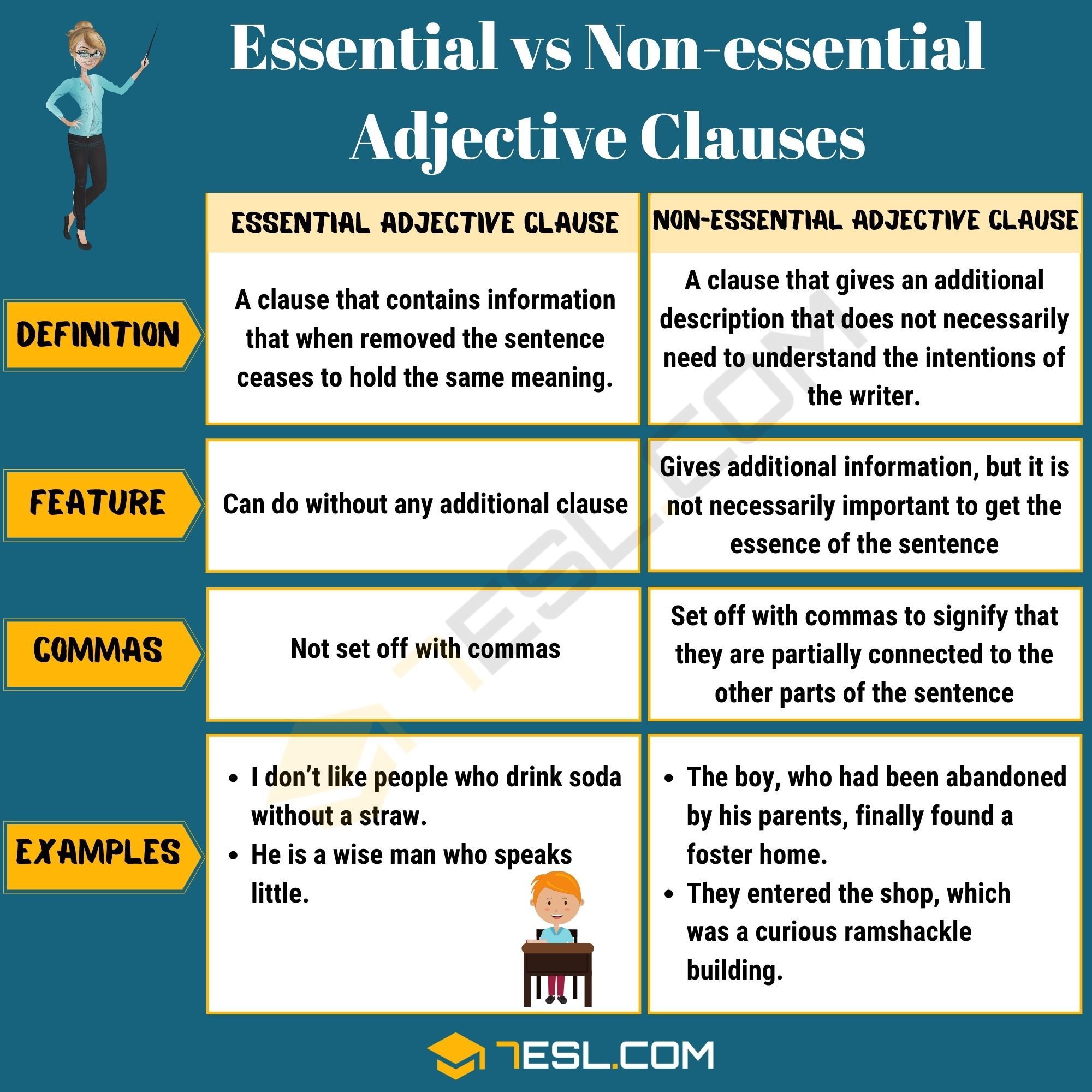 Essential and Non-essential Adjective Clauses