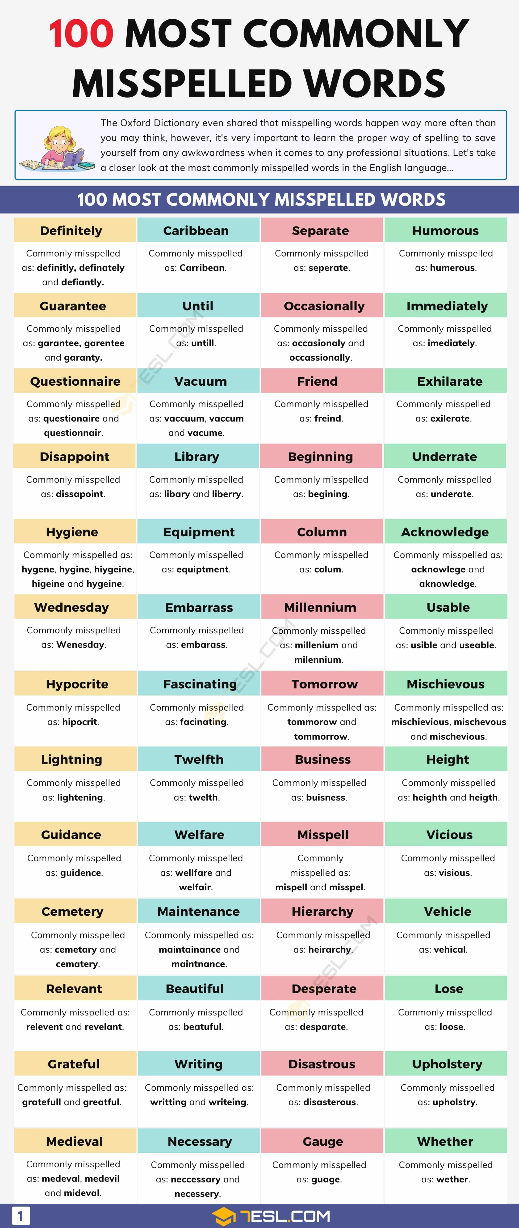 Top 100 Commonly Misspelled Words in the English Language