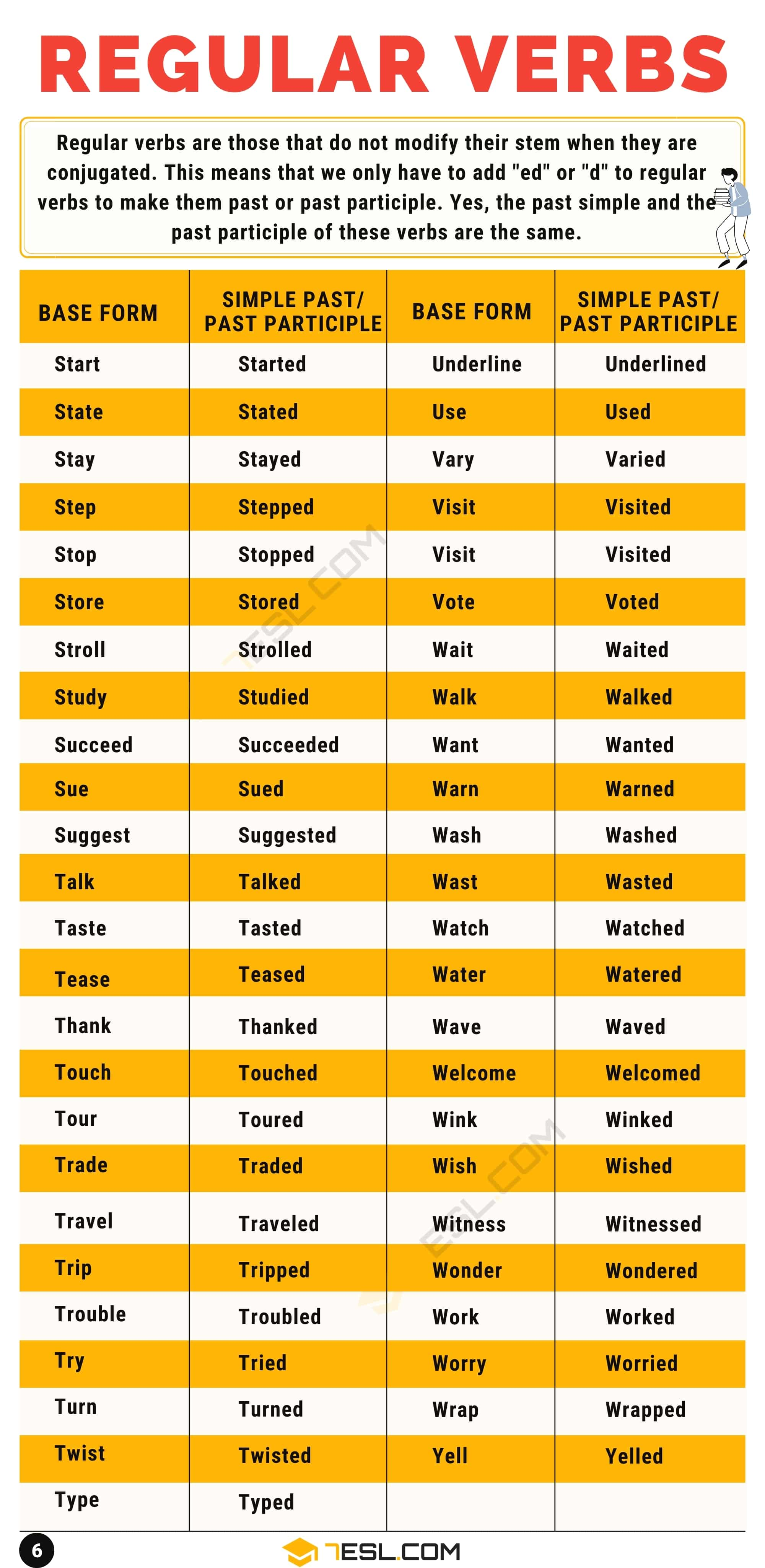 Regular Verbs: What Is A Regular Verb? List of 300+ Useful Regular Verbs in English
