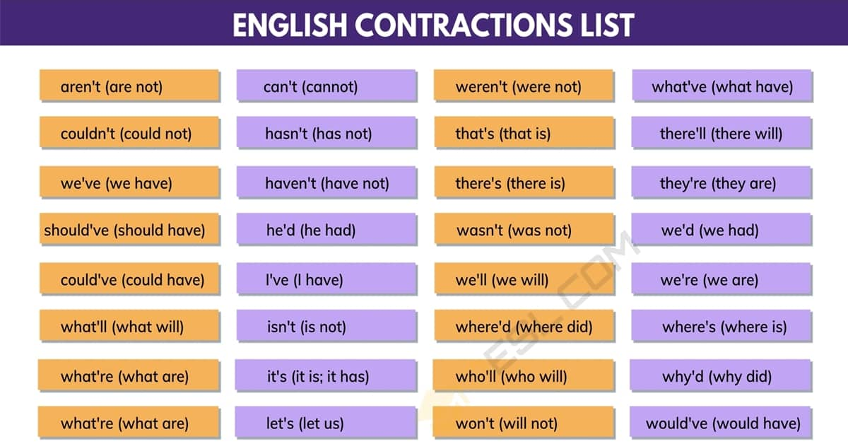 Contractions in Grammar | Why Do We Use Contractions in English? 1